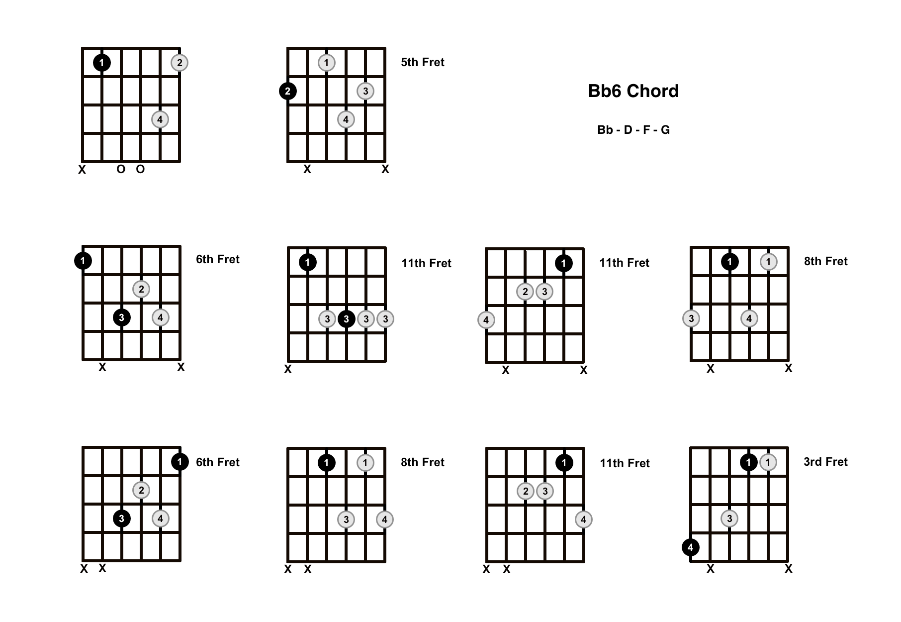 Bb6 Chord On The Guitar (B Flat Major 6) – Diagrams, Finger Positions and Theory
