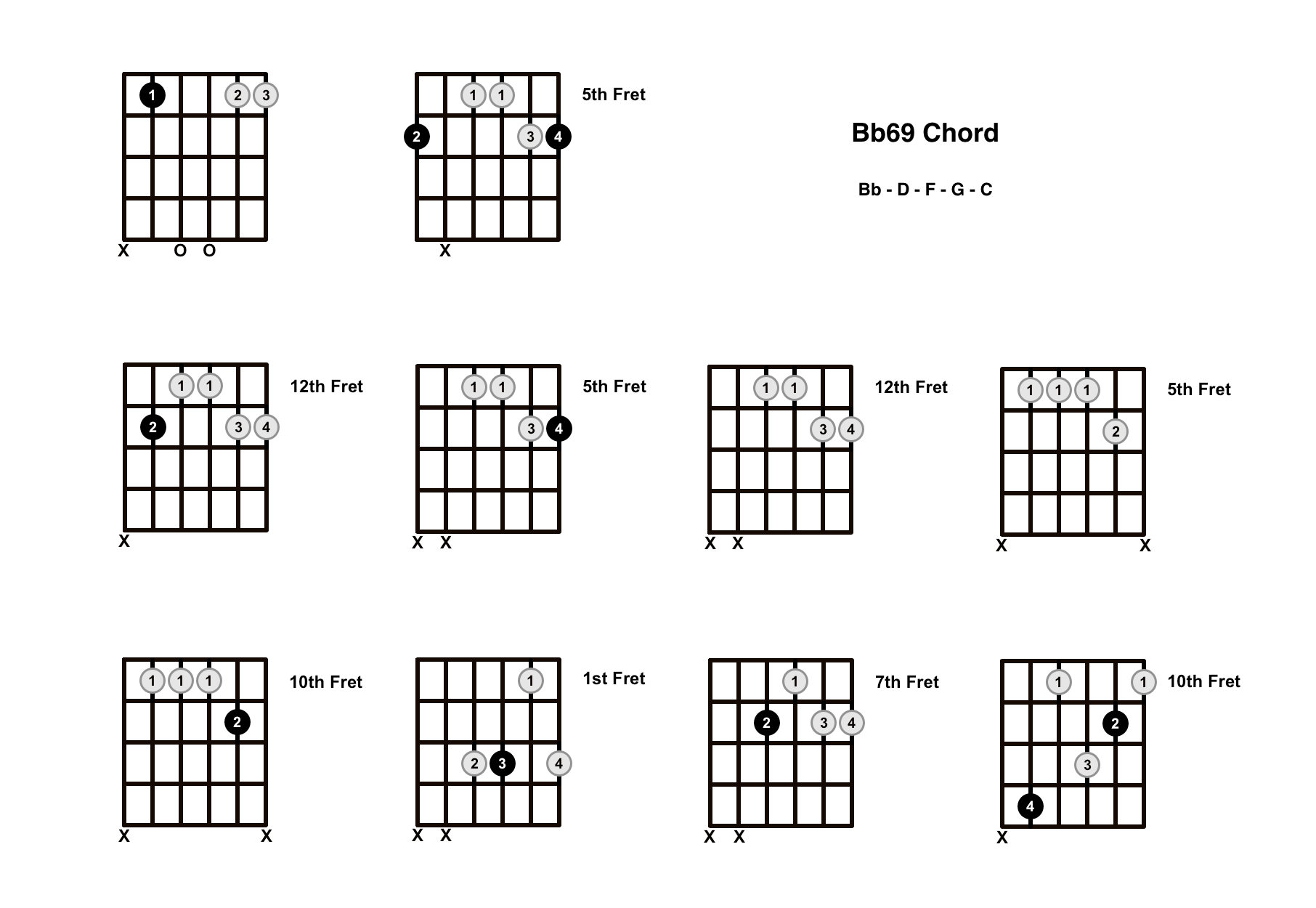 Bb69 Chord On The Guitar (B Flat 69) – Diagrams, Finger Positions and Theory