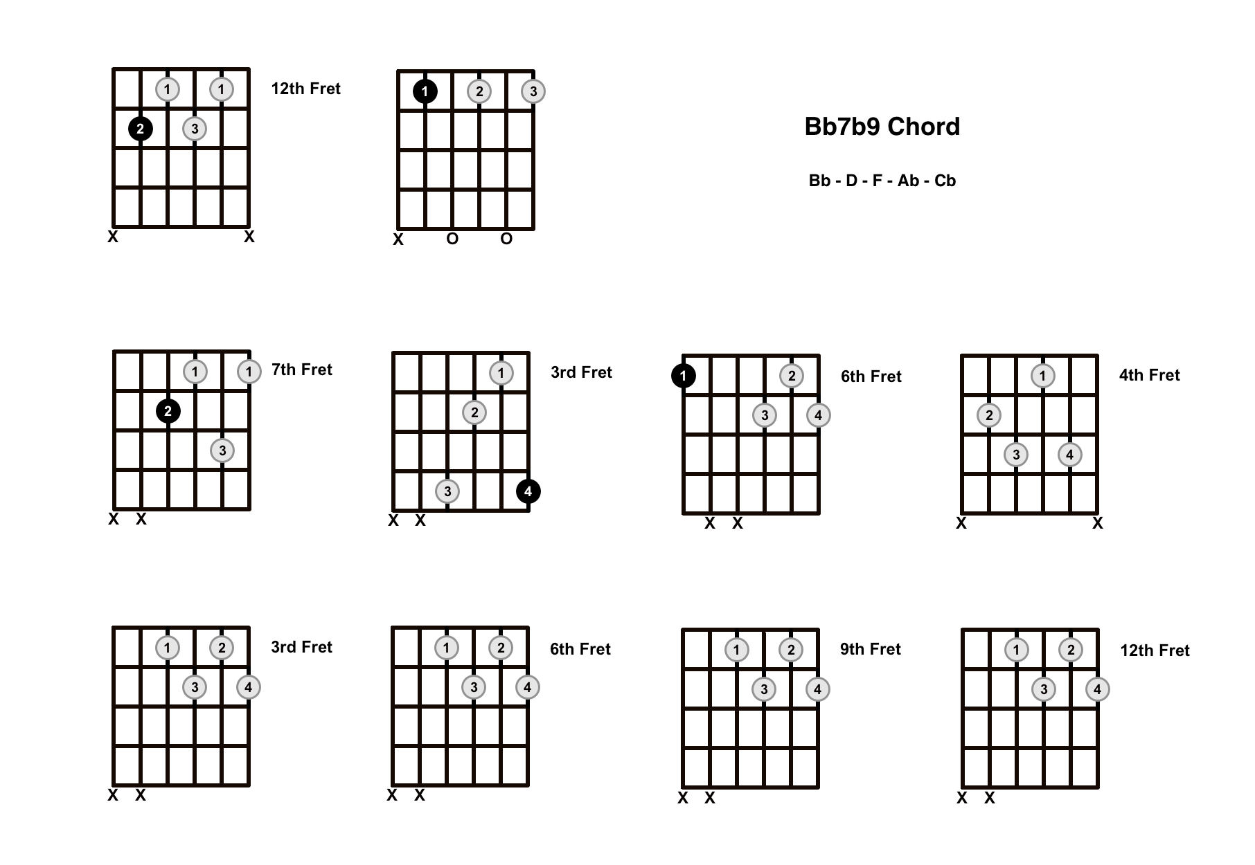 Bb7b9 Chord On The Guitar (B Flat 7 Flat 9) – Diagrams, Finger Positions and Theory