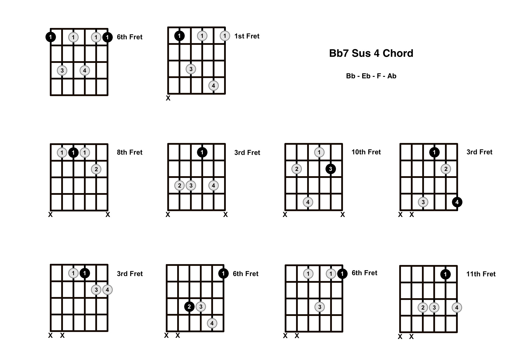 Bb7 Sus 4 Chord On The Guitar (B Flat 7 Suspended 4) – Diagrams, Finger Positions and Theory