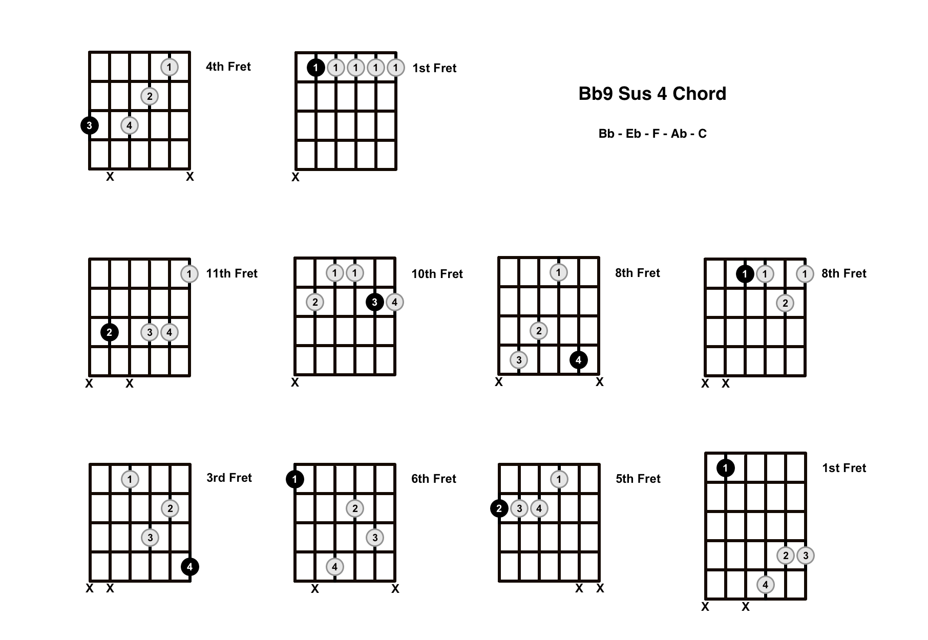 Bb9 Sus 4 Chord On The Guitar (B Flat 9 Suspended 4, Ab/Bb) – Diagrams, Finger Positions and Theory
