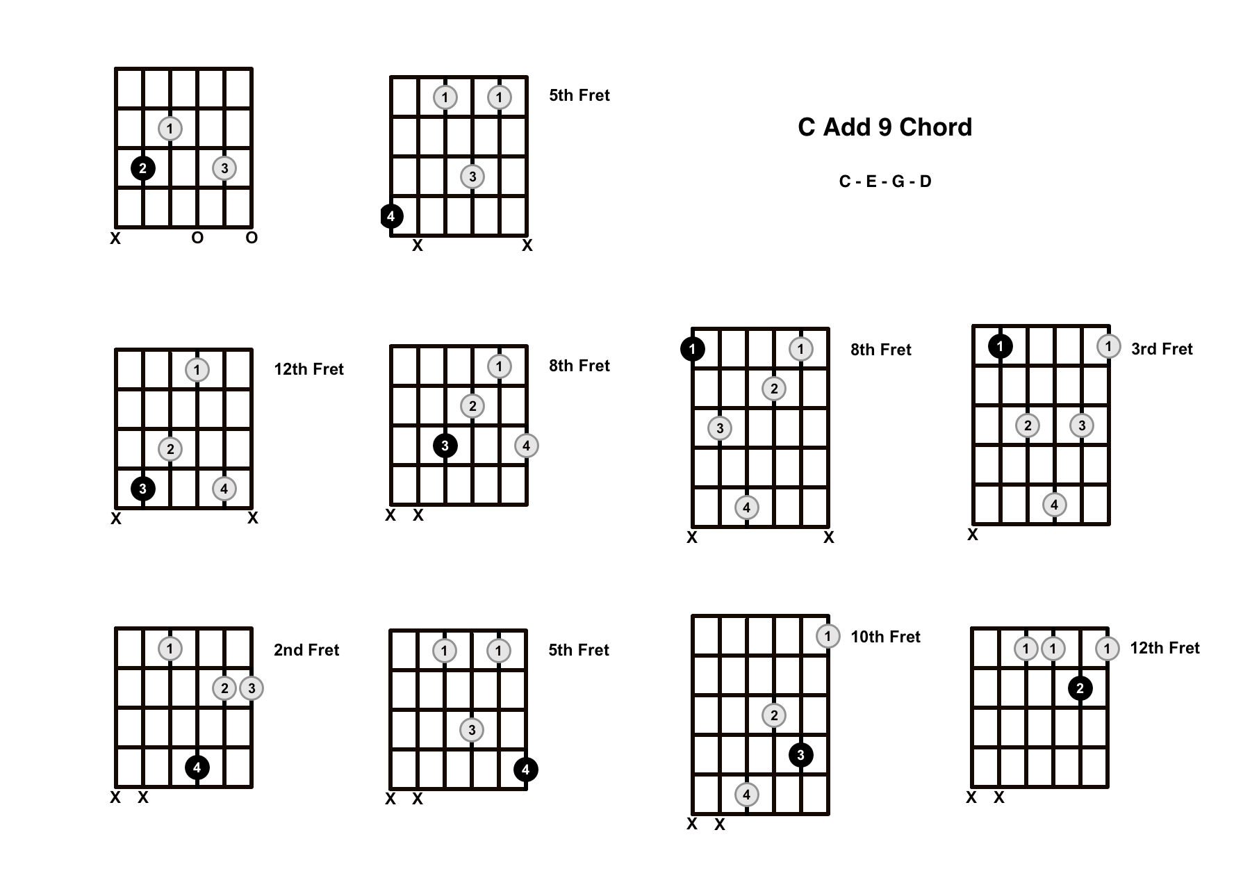 C Add 9 Chord On The Guitar (C Add 9/C Add 2) – Diagrams, Finger Positions and Theory