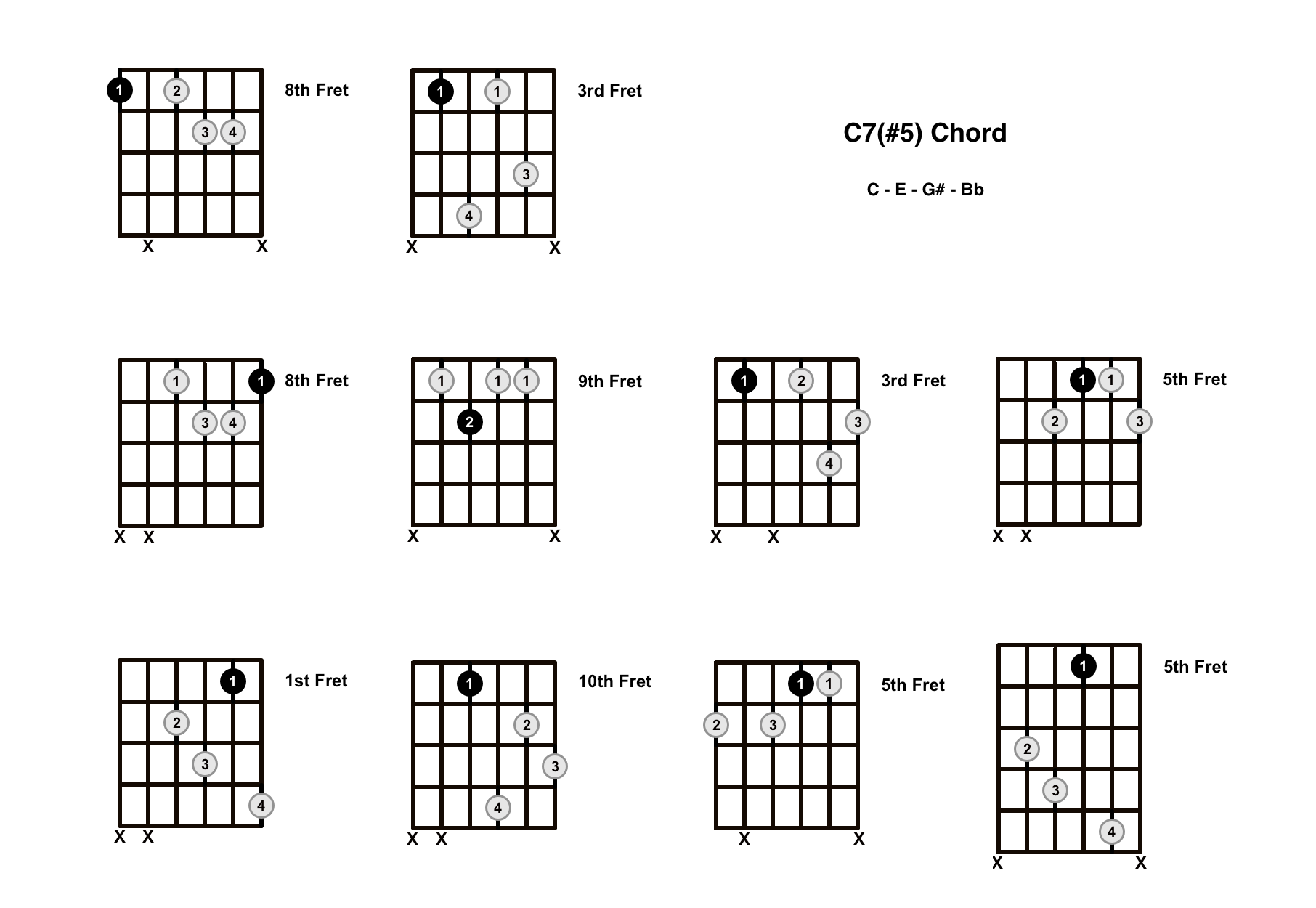 C Augmented 7 Chord On The Guitar (C7#5, C+7) – Diagrams, Finger Positions and Theory