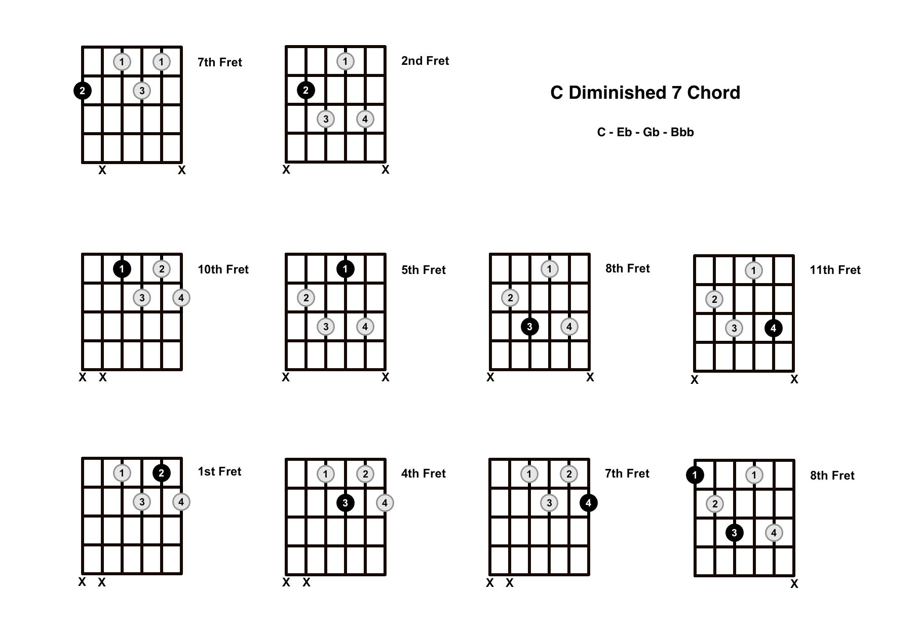 C Diminished 7 Chord On The Guitar (C Dim 7) – Diagrams, Finger Positions and Theory