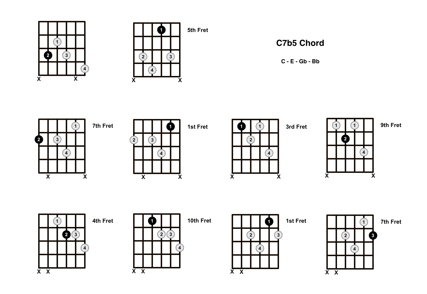 C7b5 Chord On The Guitar (C Dominant 7 Flat 5) – Diagrams, Finger Positions and Theory