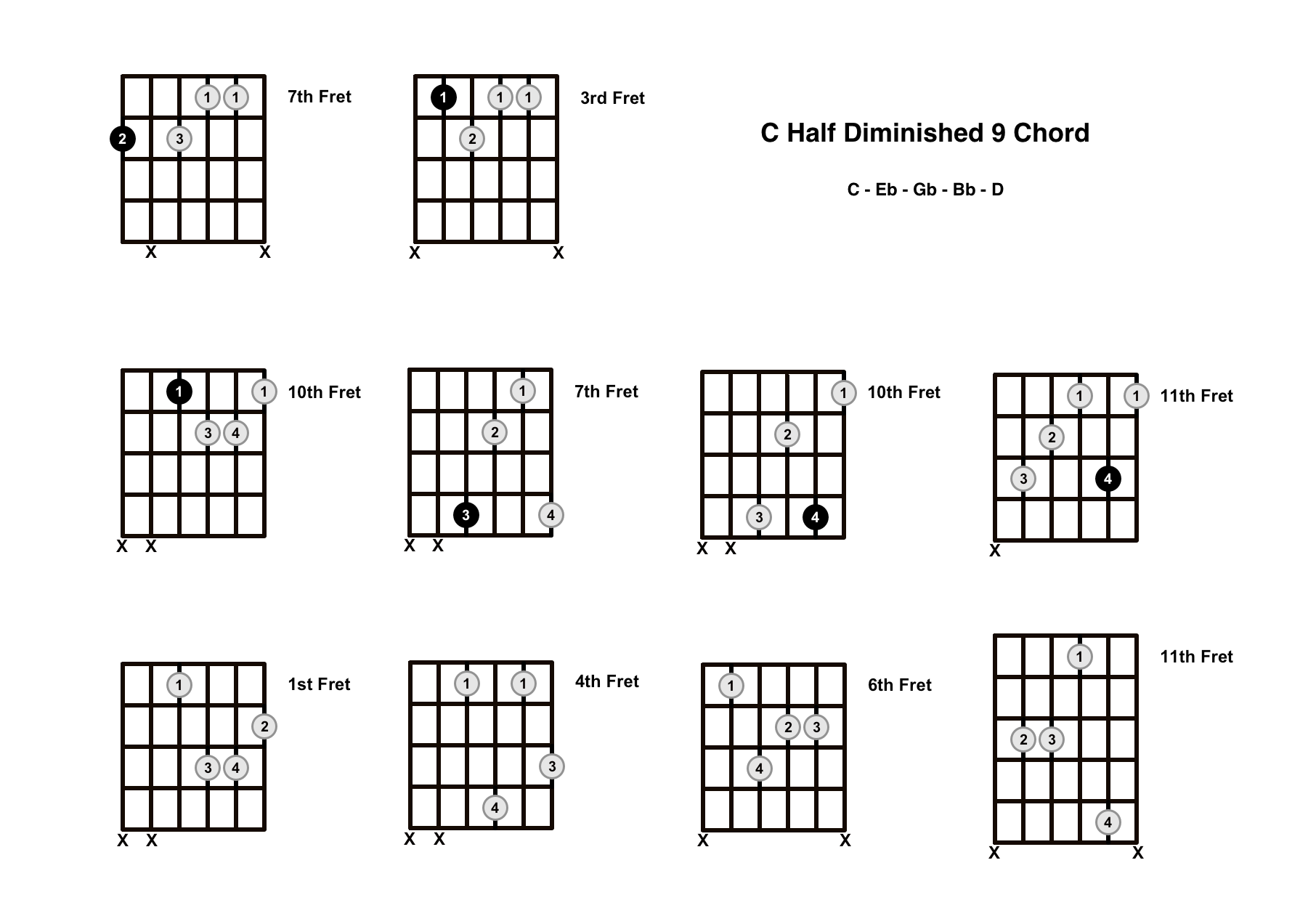 Cm9b5 Chord On The Guitar (C Half Diminished 9) – Diagrams, Finger Positions and Theory