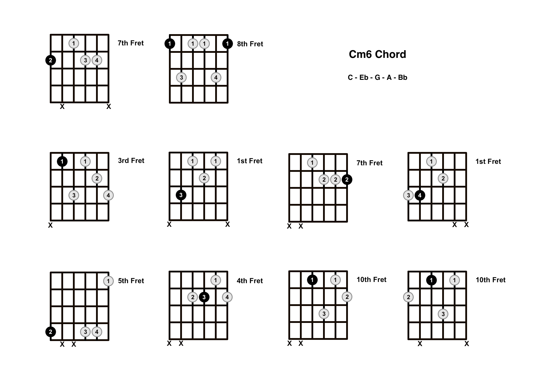 Cm6 Chord On The Guitar (C minor 6) – Diagrams, Finger Positions and Theory