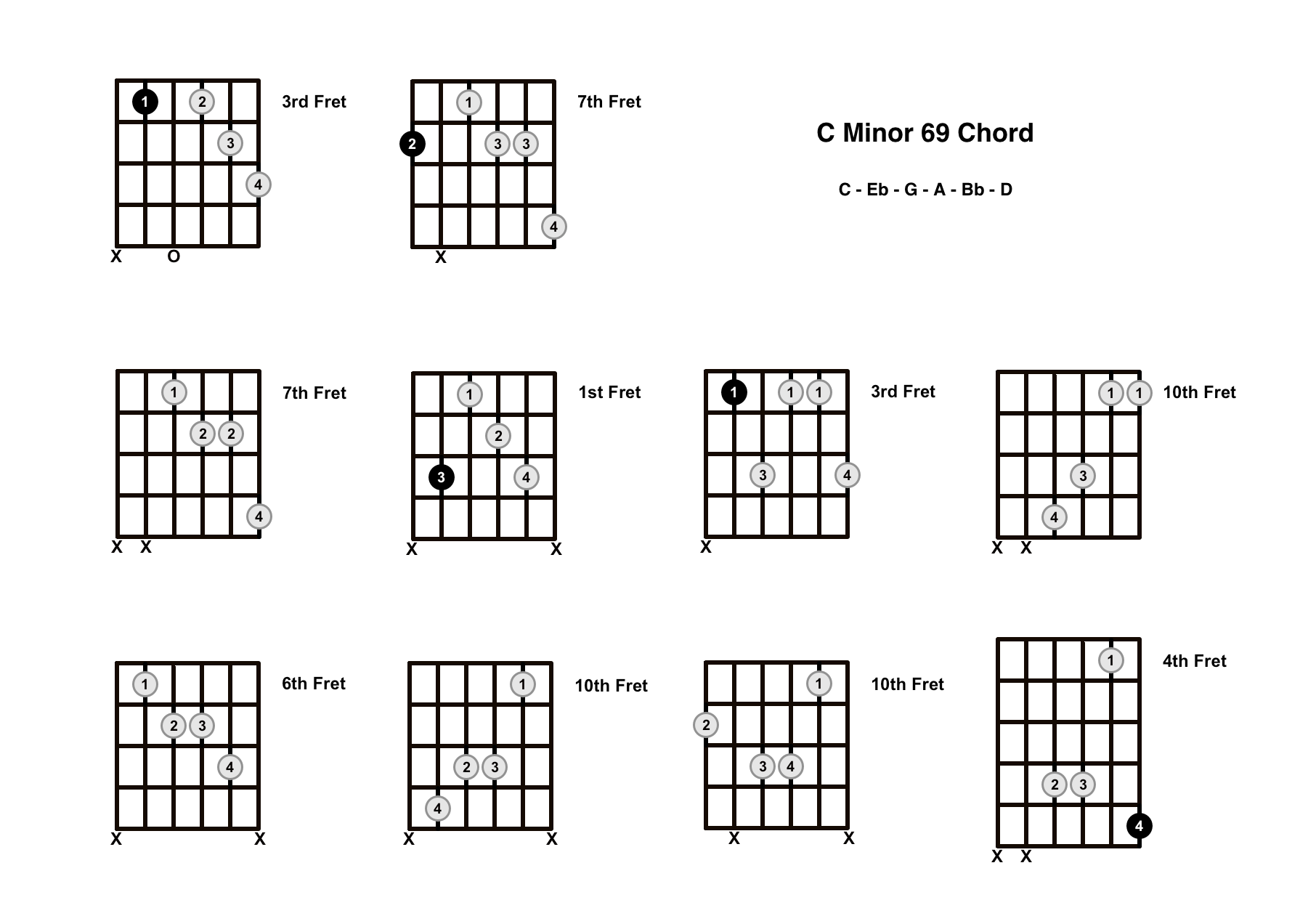 Cm69 Chord On The Guitar (C Minor 69) – Diagrams, Finger Positions and Theory