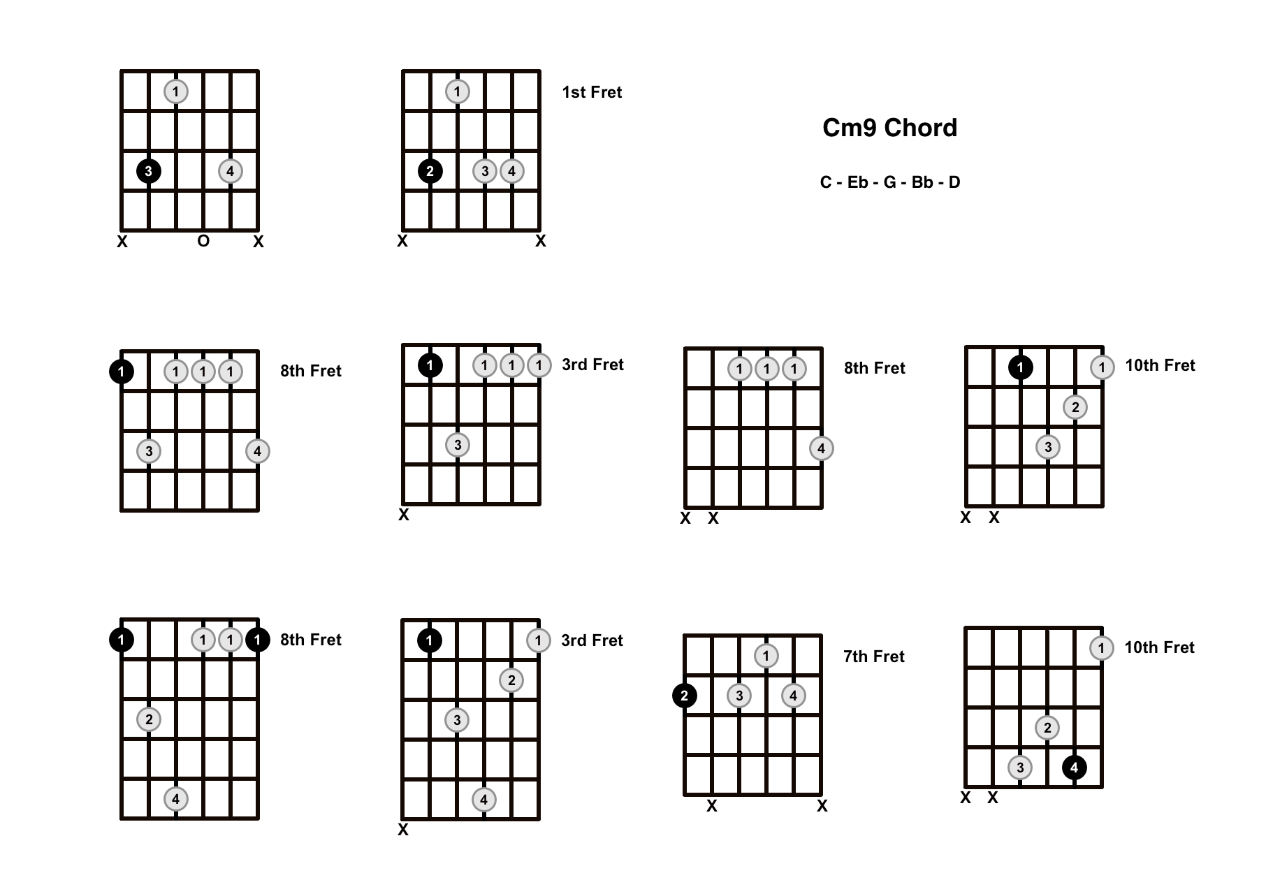 Cm9 Chord On The Guitar (C Minor 9) – Diagrams, Finger Positions and Theory