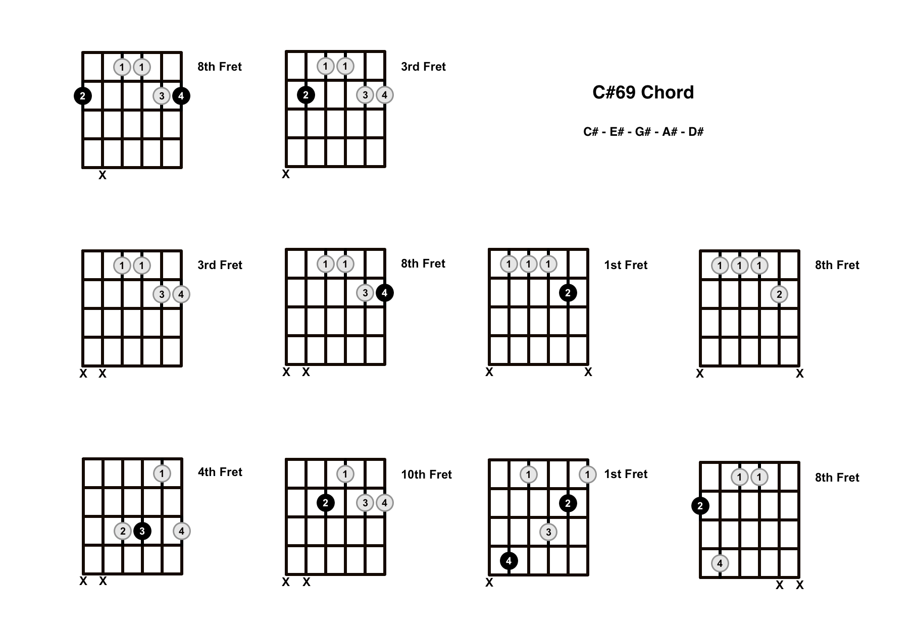 C#69 Chord On The Guitar (C Sharp 69) – Diagrams, Finger Positions and Theory