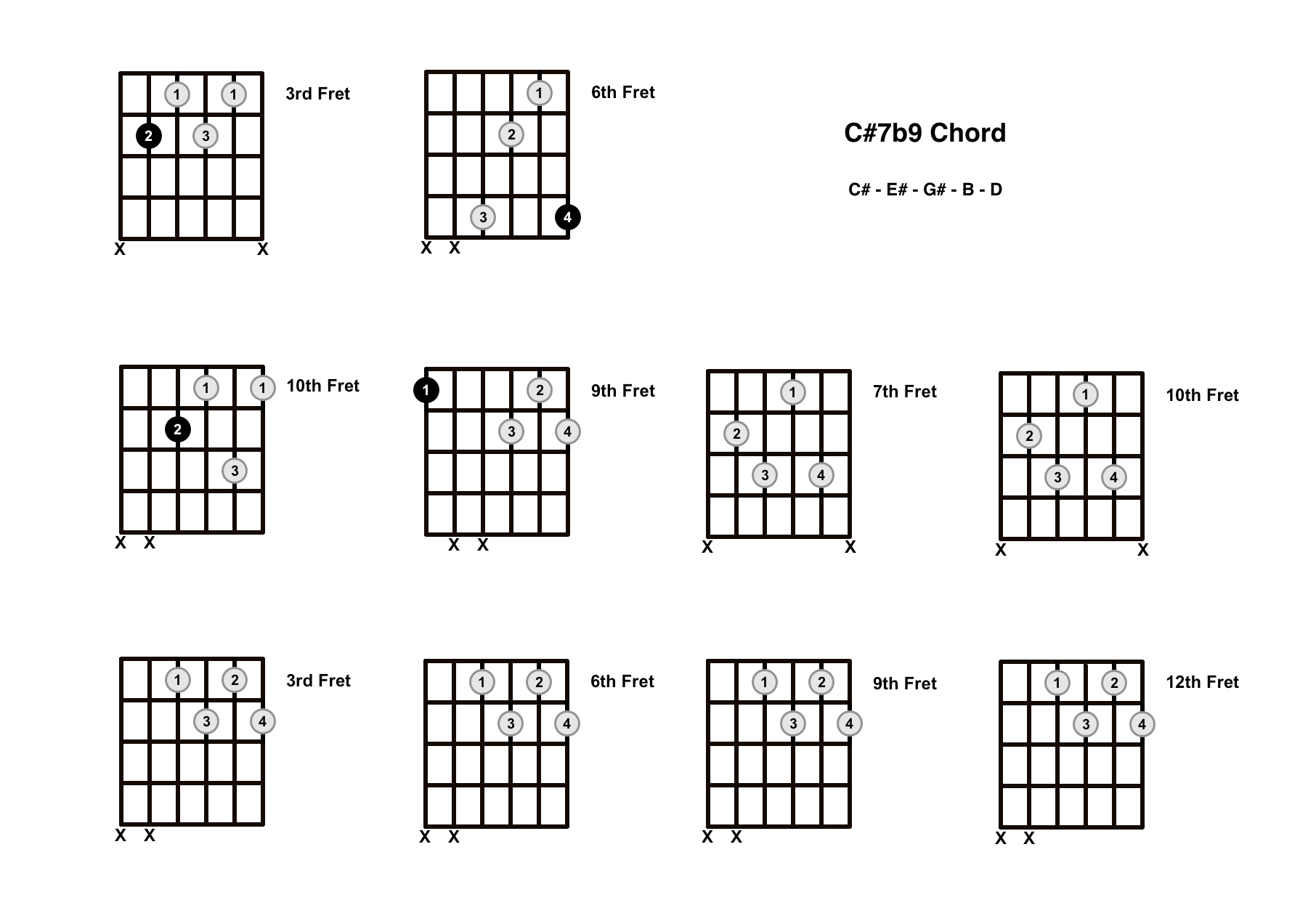 C#7b9 Chord On The Guitar (C Sharp 7 Flat 9) – Diagrams, Finger Positions and Theory