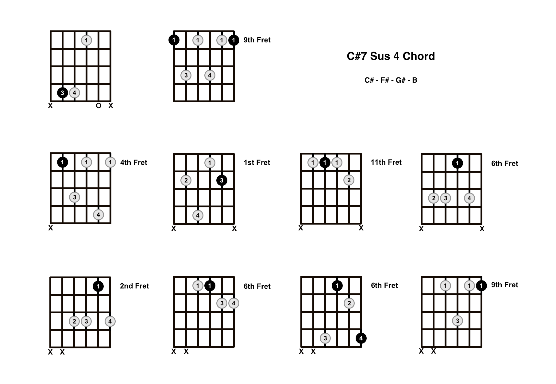C#7 Sus 4 Chord On The Guitar (C Sharp 7 Suspended 4) – Diagrams, Finger Positions and Theory