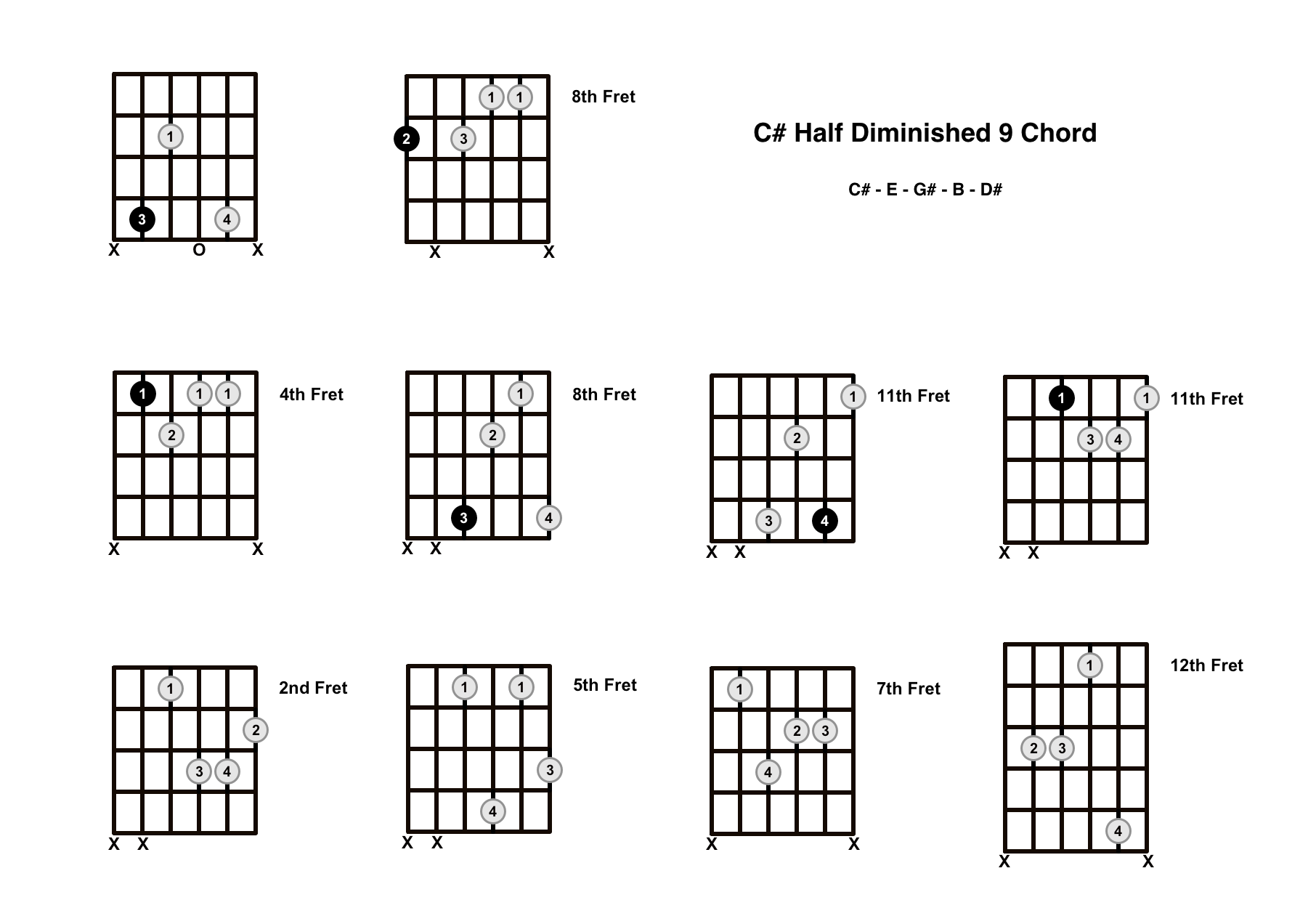 C#m9b5 Chord On The Guitar (C Sharp Half Diminished 9) – Diagrams, Finger Positions and Theory