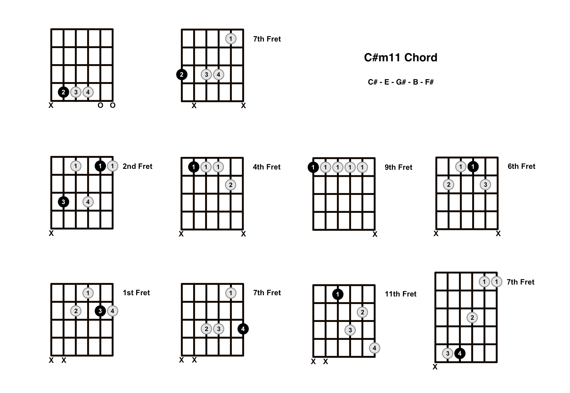 C#m11 Chord On The Guitar (C Sharp minor 11) – Diagrams, Finger Positions and Theory