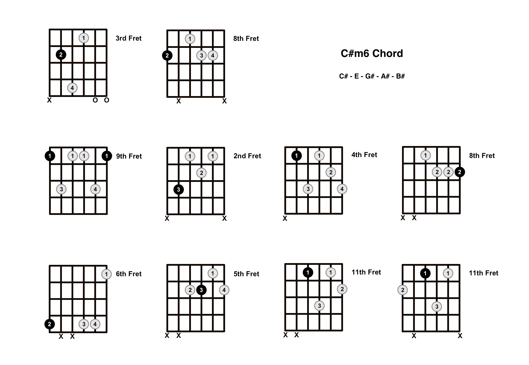 C#m6 Chord On The Guitar (C Sharp minor 6) – Diagrams, Finger Positions and Theory