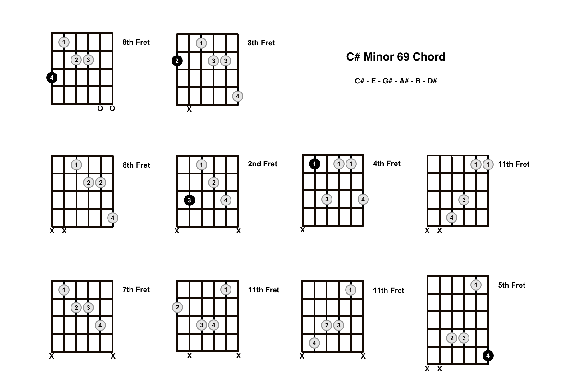 C#m69 Chord On The Guitar (C Sharp Minor 69) – Diagrams, Finger Positions and Theory
