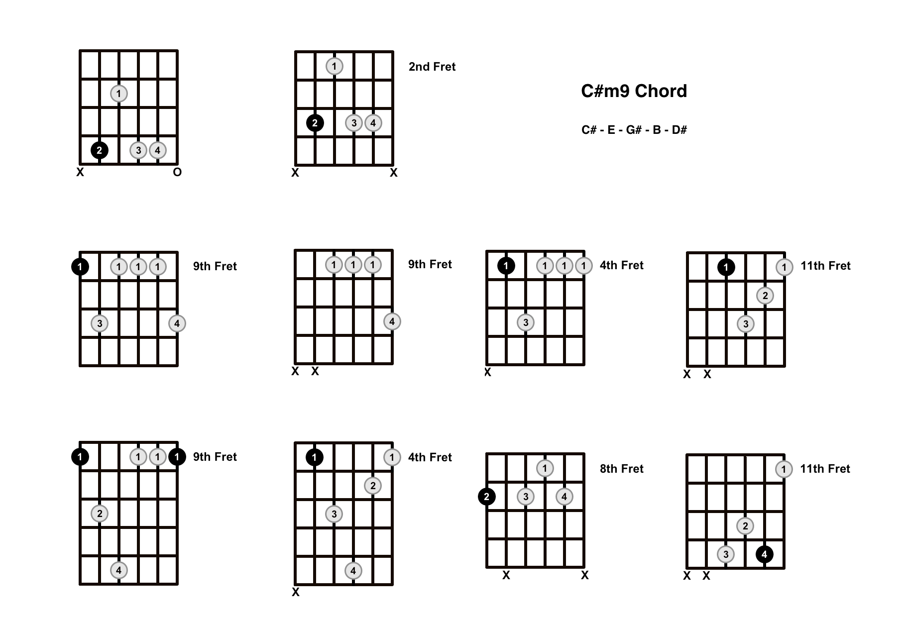C#m9 Chord On The Guitar (C Sharp Minor 9) – Diagrams, Finger Positions and Theory