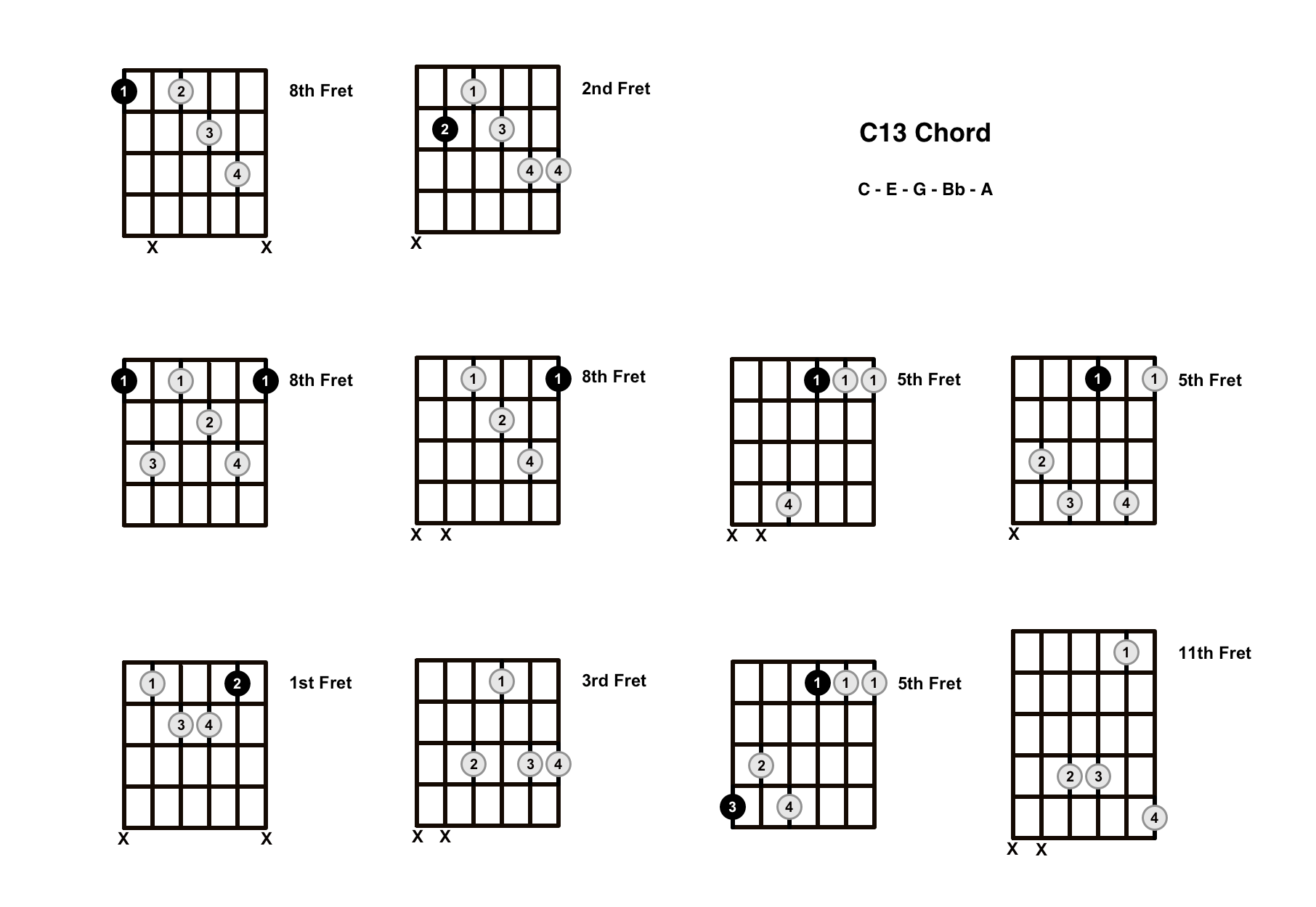 C13 Chord On The Guitar – Diagrams, Finger Positions and Theory