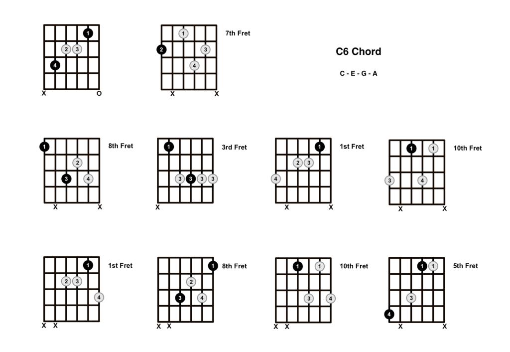 C6 Chord 10 Shapes
