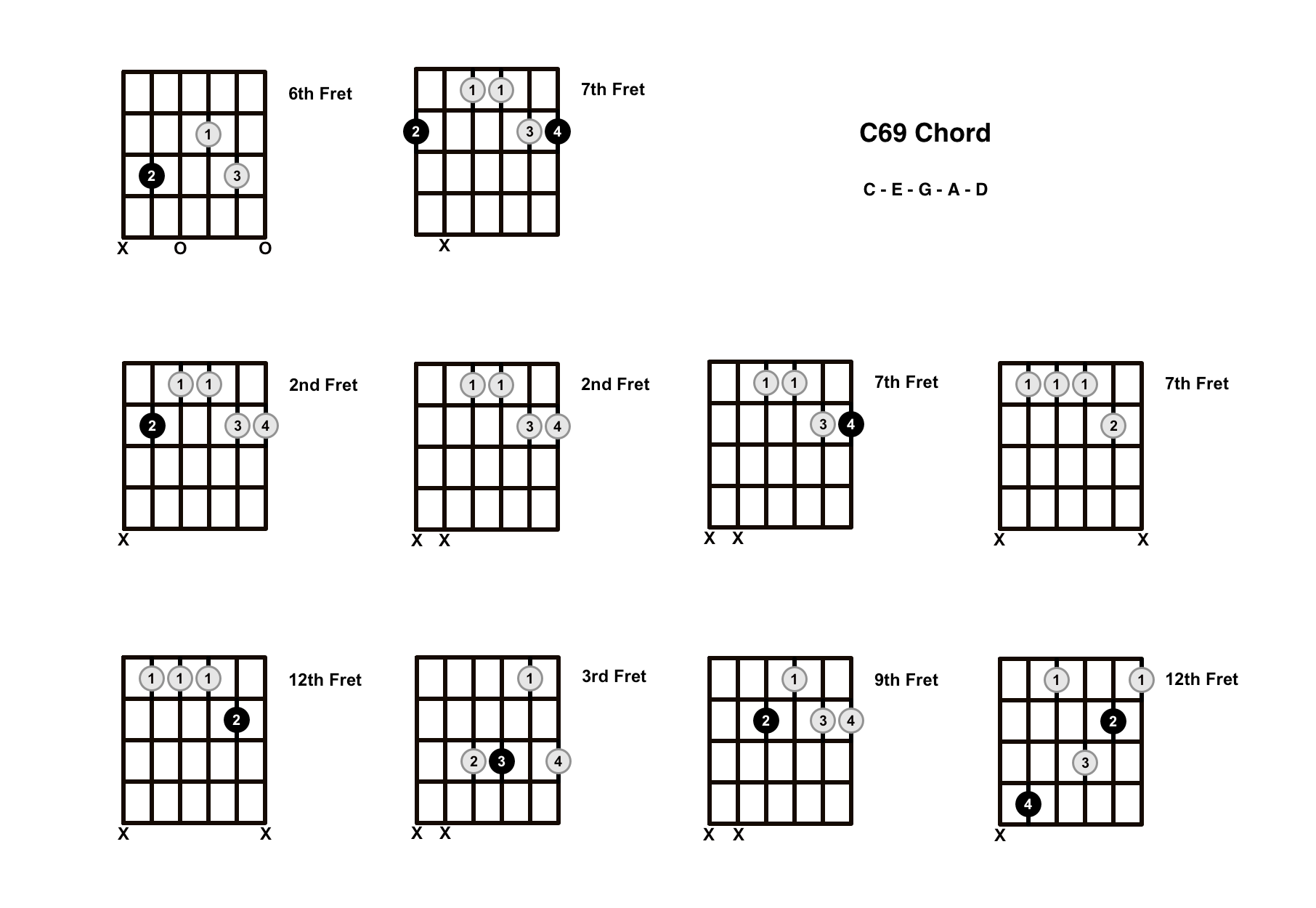 C69 Chord On The Guitar – Diagrams, Finger Positions and Theory