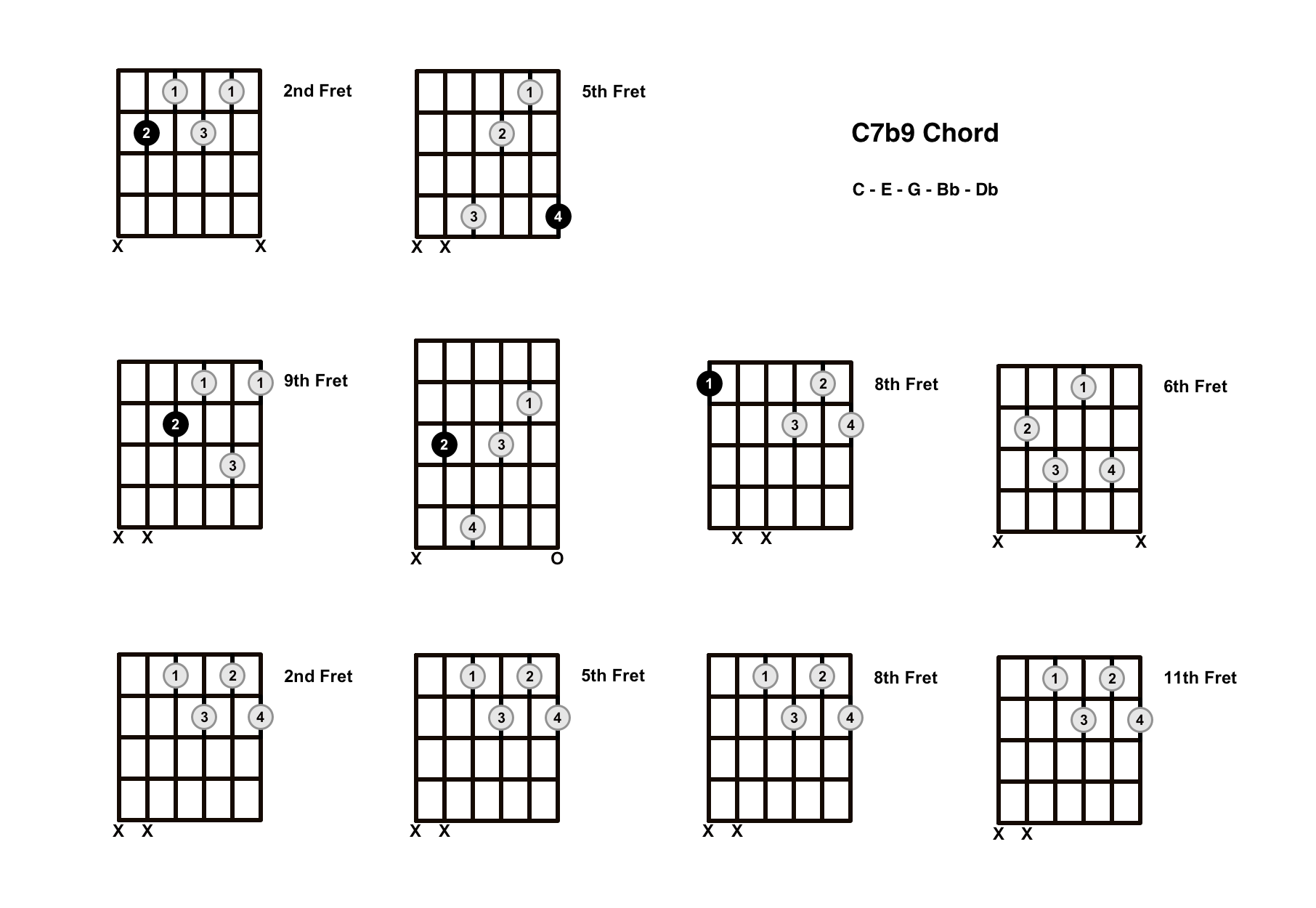 C7b9 Chord On The Guitar (C7 Flat 9) – Diagrams, Finger Positions and Theory