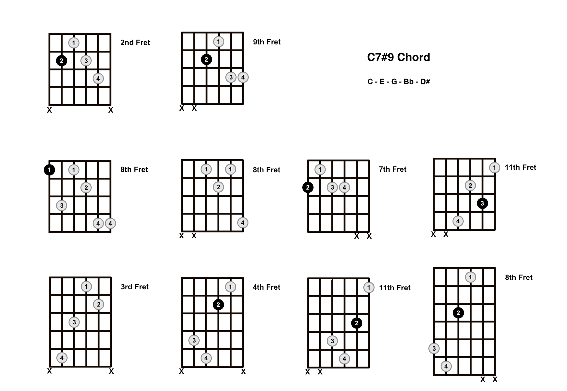 C1515 Chord On The Guitar C15 Sharp 15   Diagrams, Finger ...