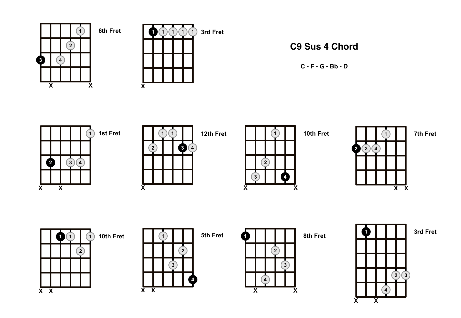 C9 Sus 4 Chord On The Guitar (C9 Suspended 4, Bb/C) – Diagrams, Finger Positions and Theory