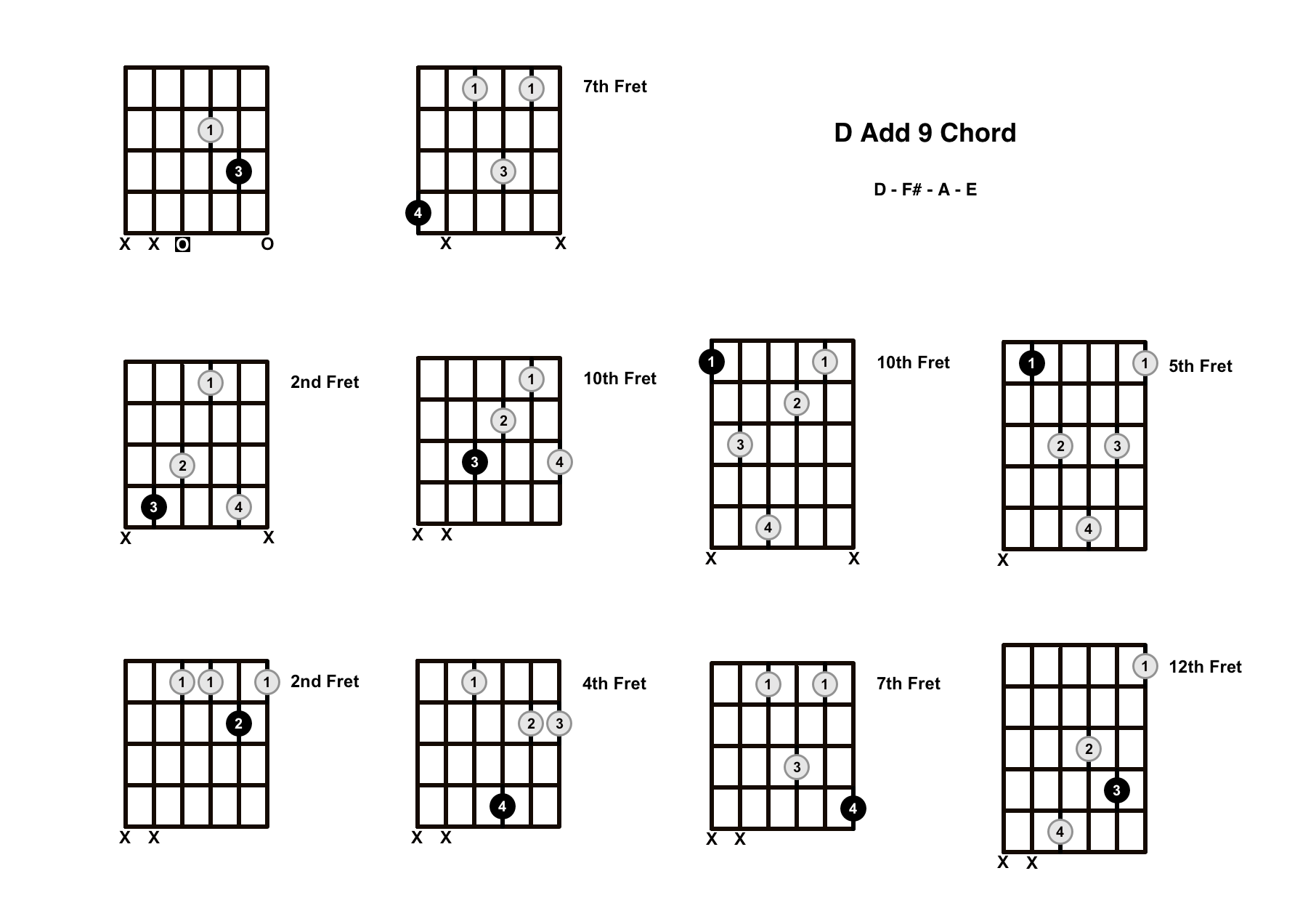 D Add 9 Chord On The Guitar (D Add 9/D Add 2) – Diagrams, Finger Positions and Theory