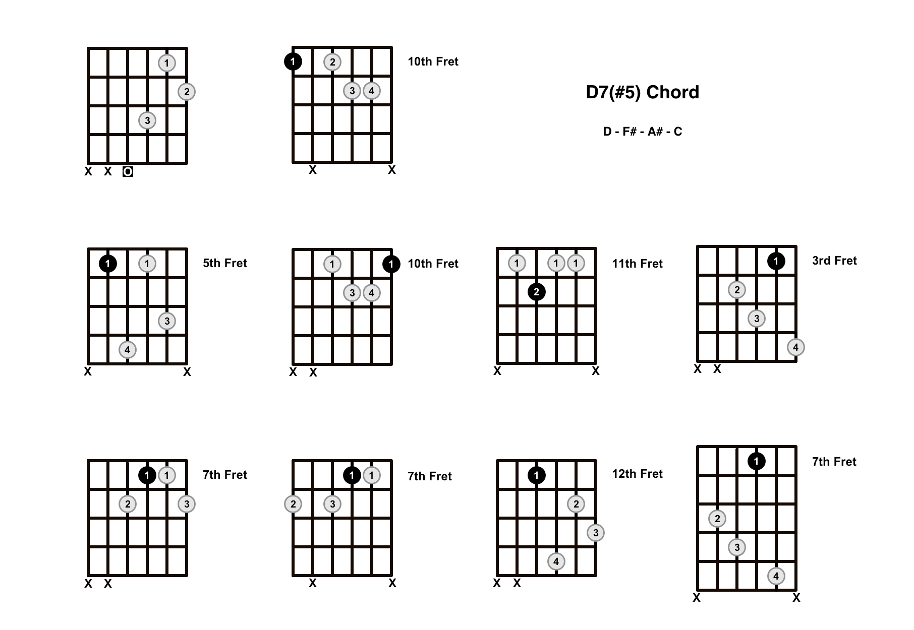 D Augmented 7 Chord On The Guitar (D7#5, D+7) – Diagrams, Finger Positions and Theory