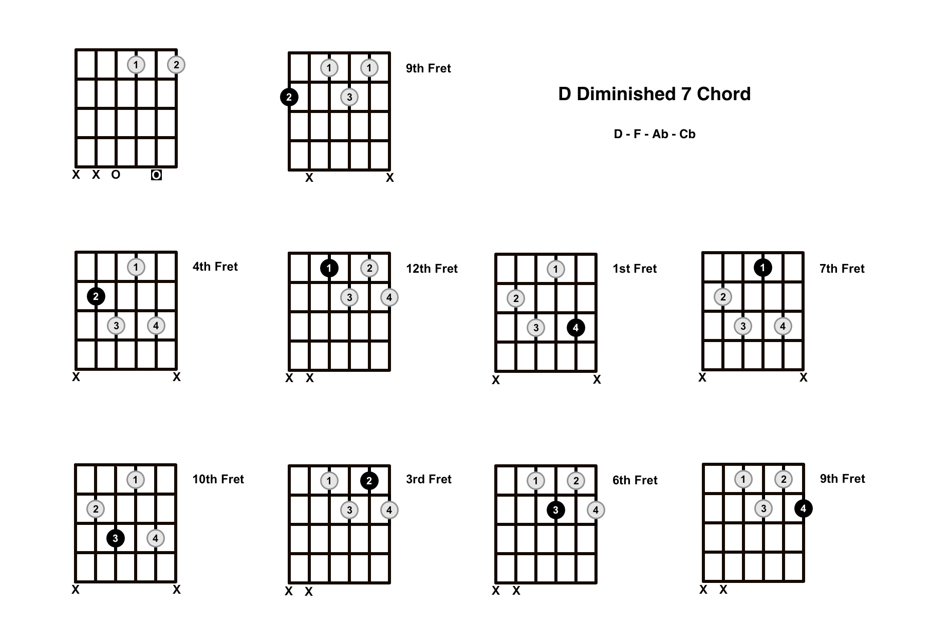 D Diminished 7 Chord On The Guitar (D Dim 7) – Diagrams, Finger Positions and Theory