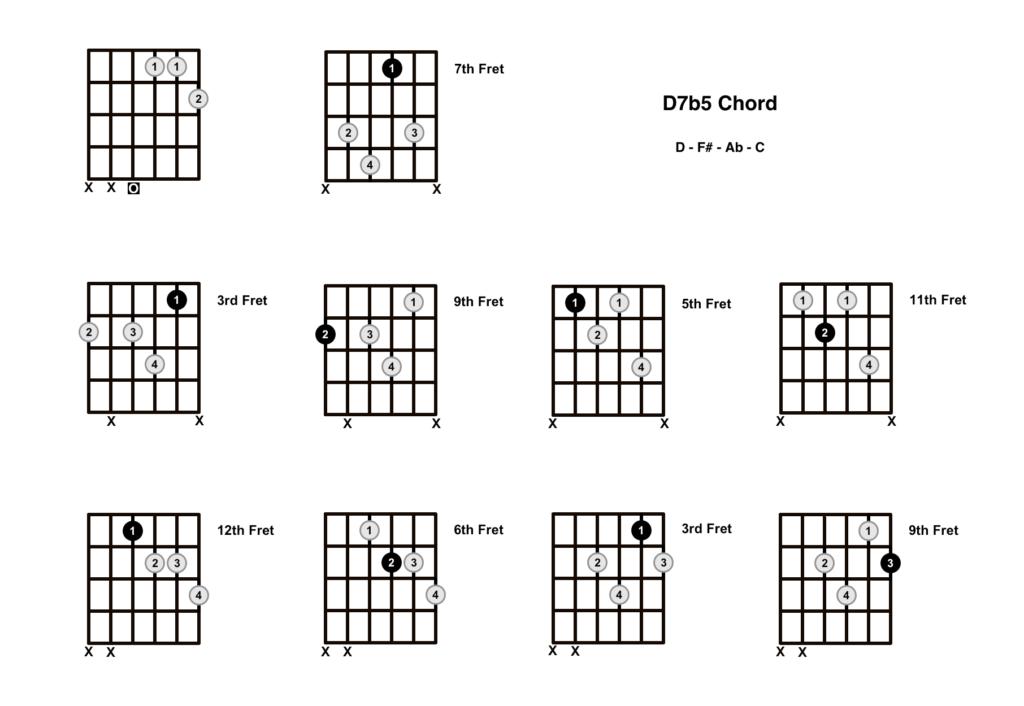 D Dominant 7b5 Chord 10 Shapes