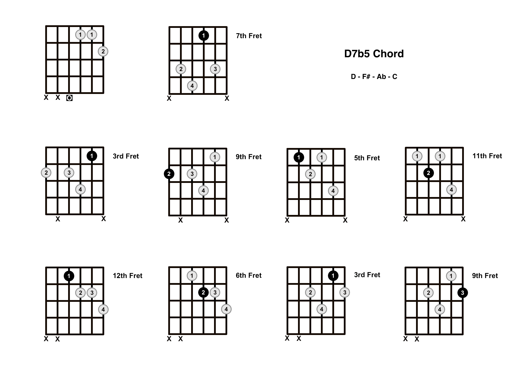D7b5 Chord On The Guitar (D Dominant 7 Flat 5) – Diagrams, Finger Positions and Theory