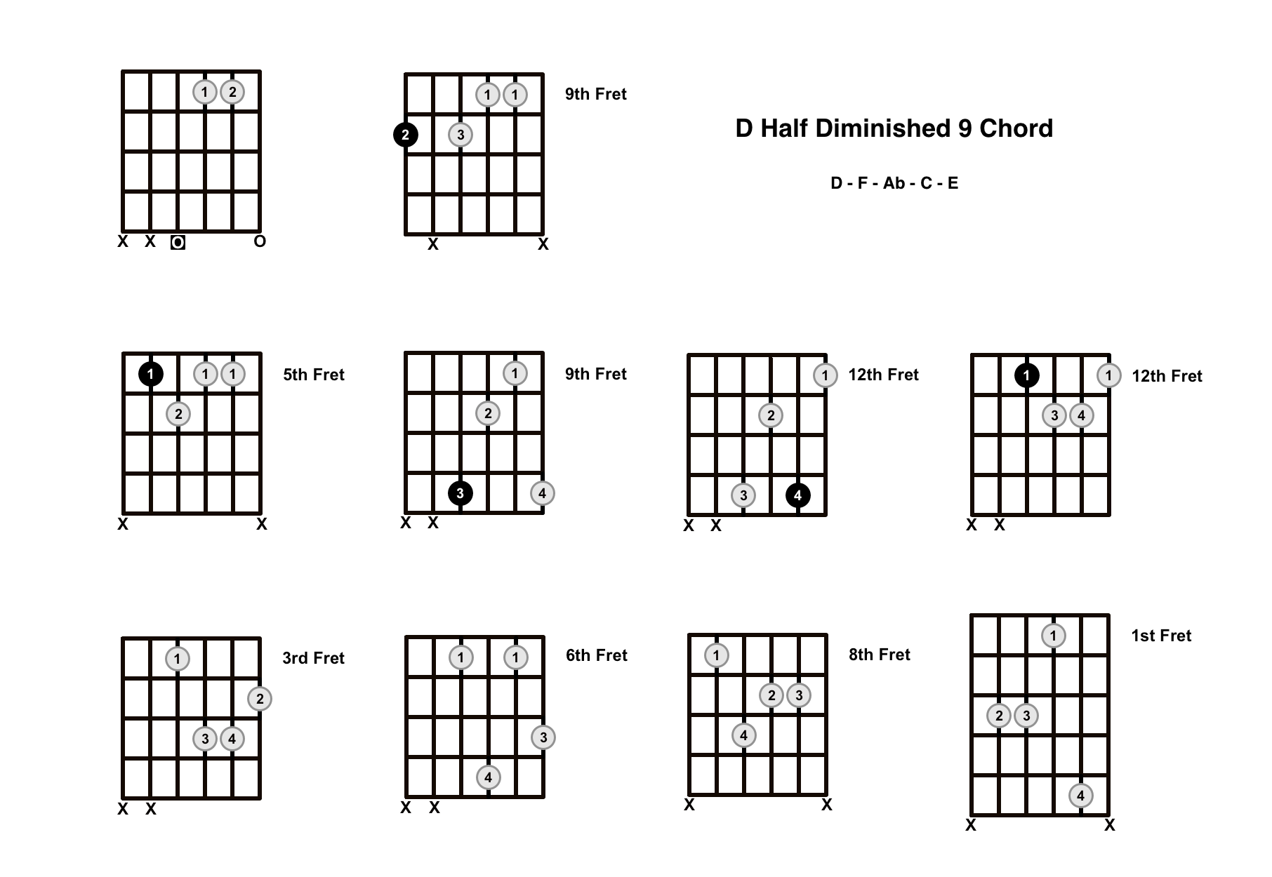 Dm9b5 Chord On The Guitar (D Half Diminished 9) – Diagrams, Finger Positions and Theory