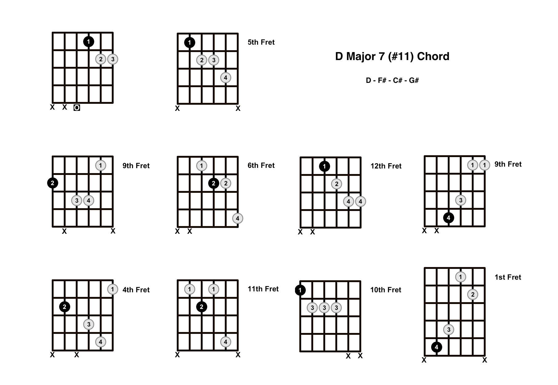 Dmaj7#11 Chord On The Guitar (D Major 7 #11) – Diagrams, Finger Positions and Theory