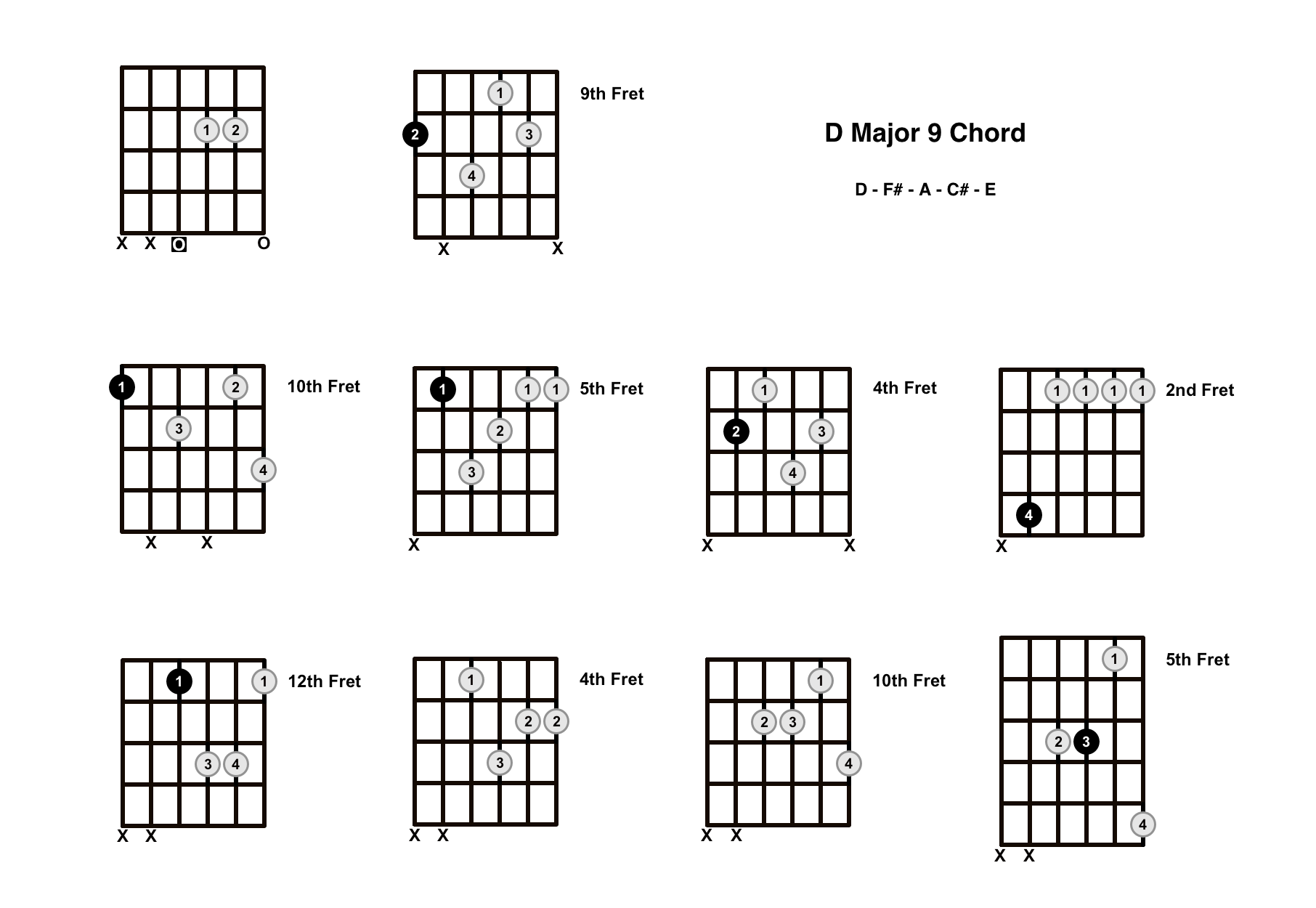 D Major 9 Chord On The Guitar (D Maj 9) – Diagrams, Finger Positions and Theory