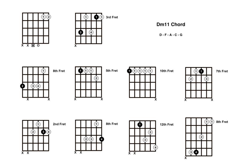 D Minor 11 Chord 10 Shapes