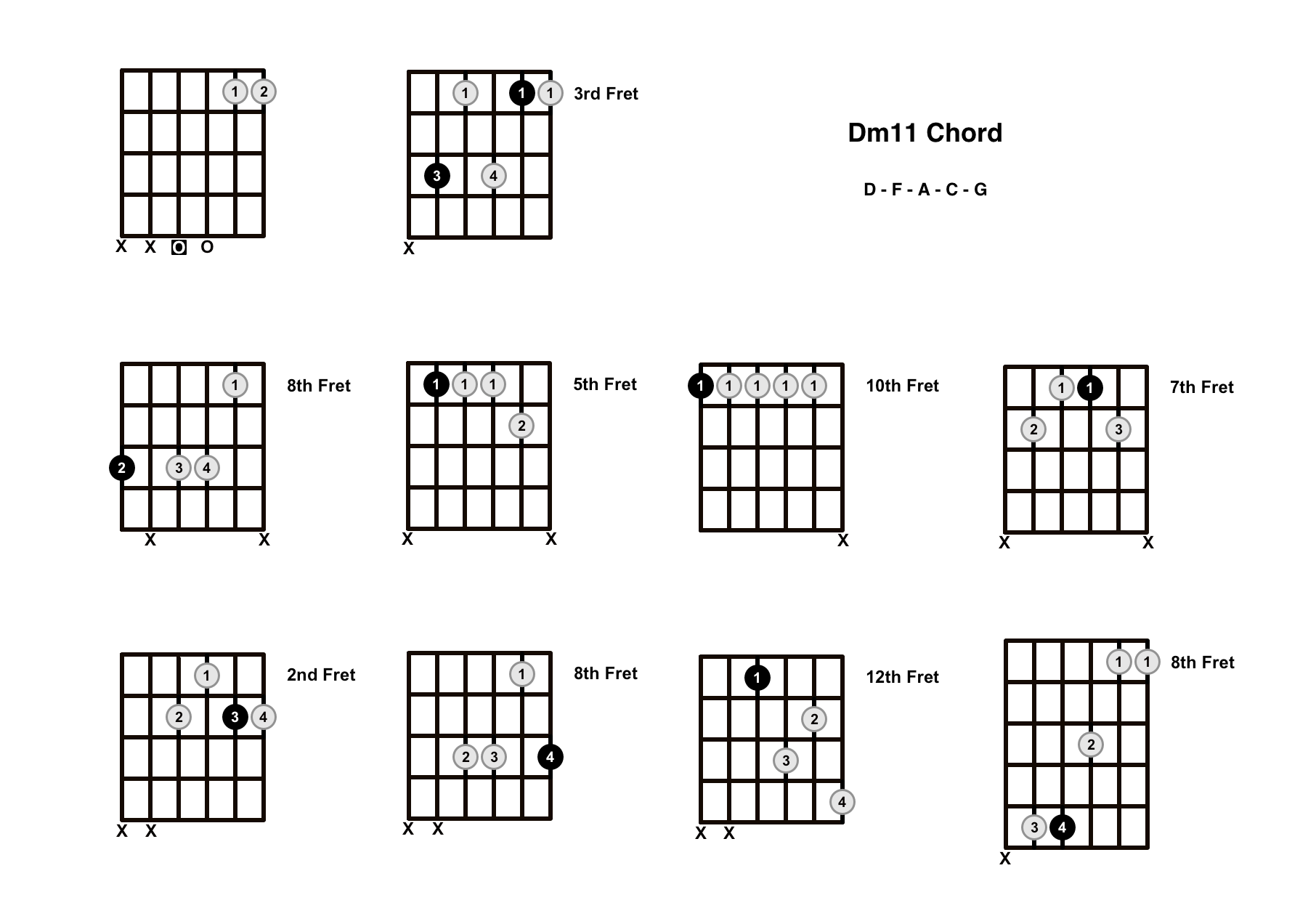 Dm11 Chord On The Guitar (D minor 11) – Diagrams, Finger Positions and Theory