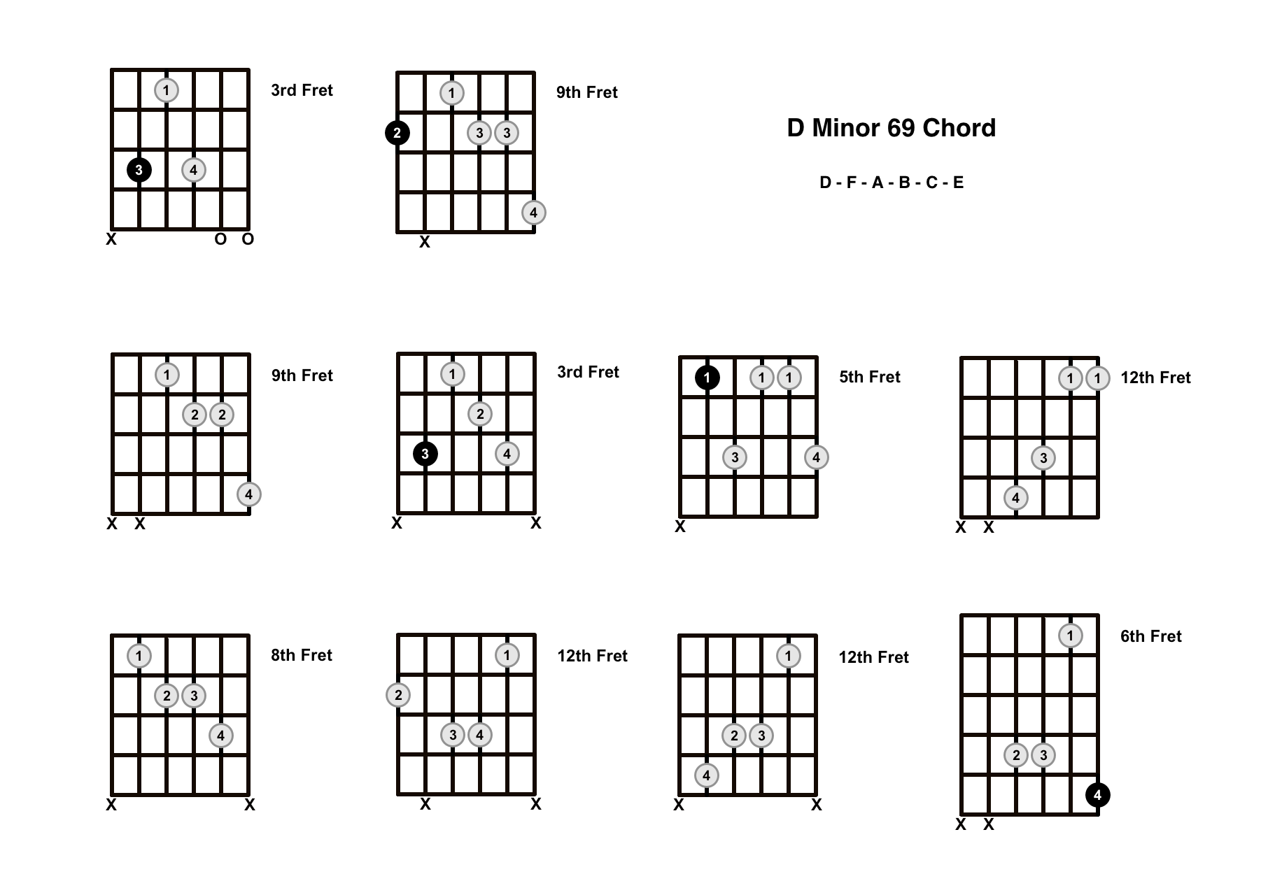 Dm69 Chord On The Guitar (D Minor 69) – Diagrams, Finger Positions and Theory