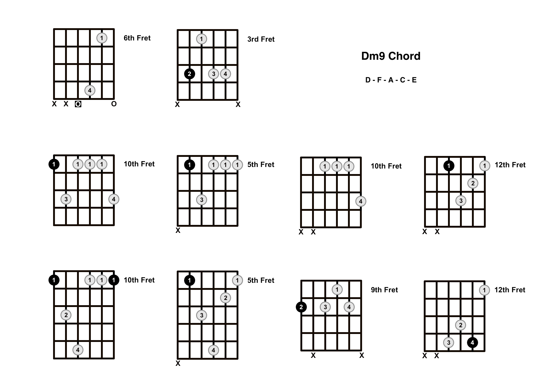 Dm9 Chord On The Guitar (D Minor 9) – Diagrams, Finger Positions and Theory