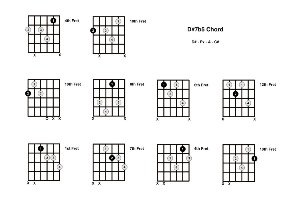 D Sharp Dominant 7b5 Chord 10 Shapes