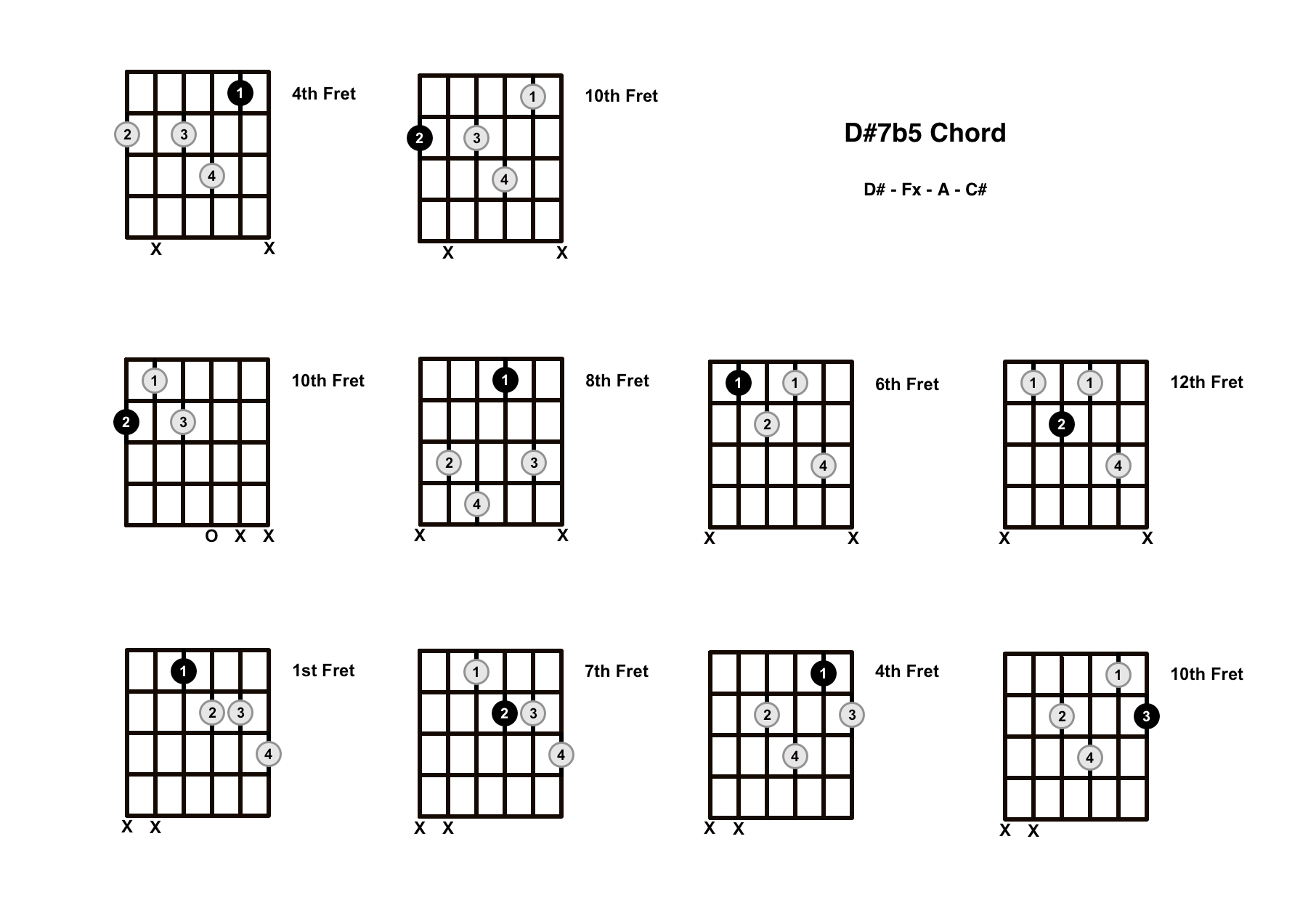 D#7b5 Chord On The Guitar (D Sharp Dominant 7 Flat 5) – Diagrams, Finger Positions and Theory