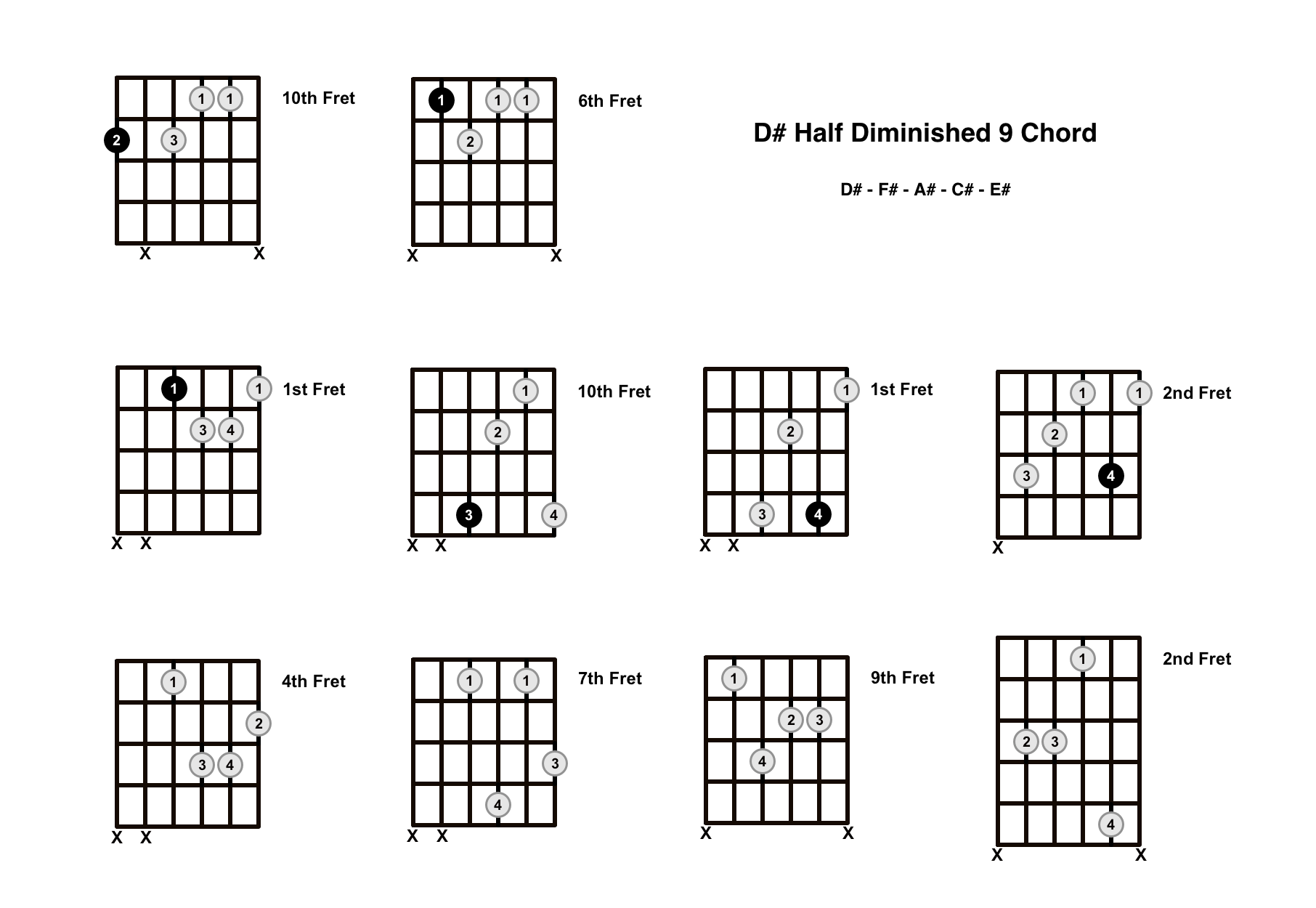 D#m9b5 Chord On The Guitar (D Sharp Half Diminished 9) – Diagrams, Finger Positions and Theory