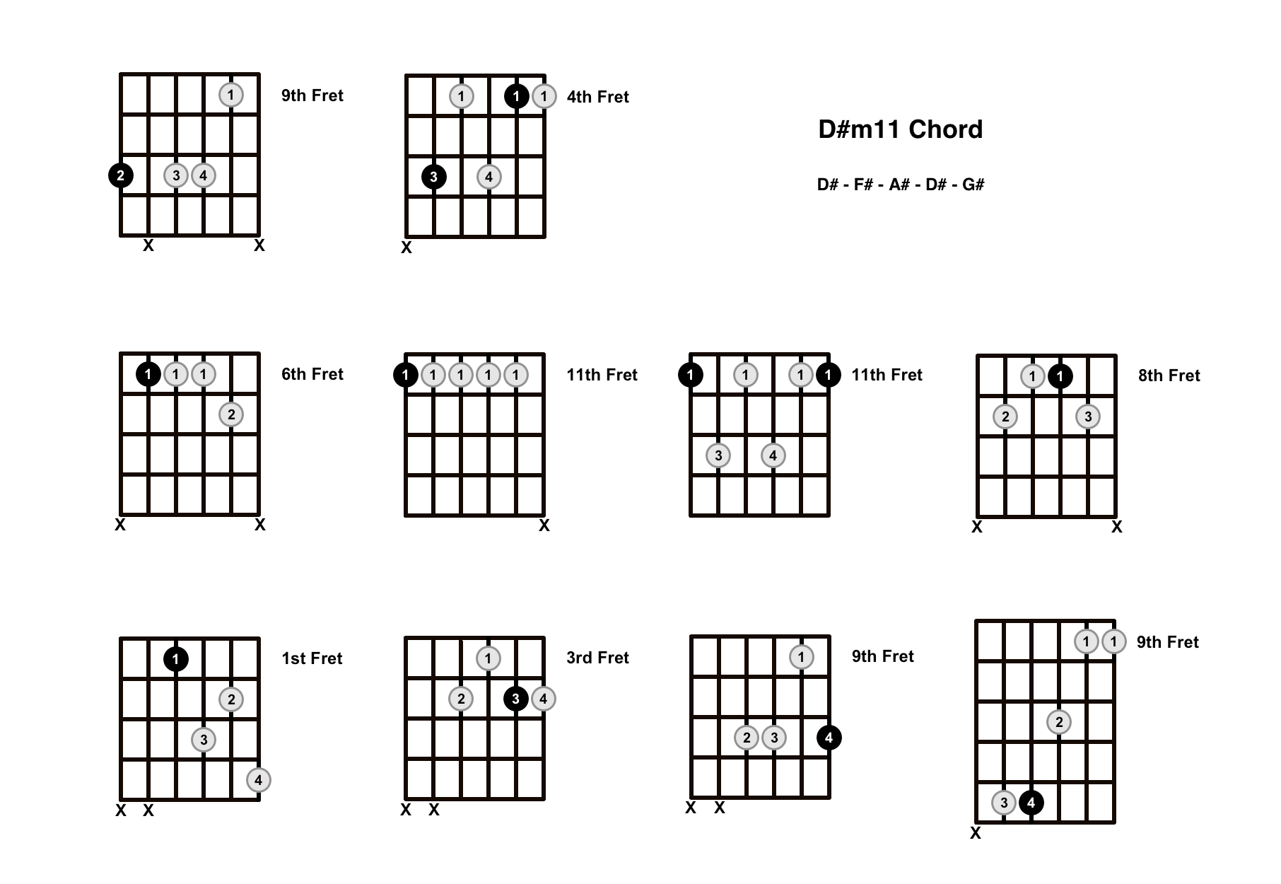 D#m11 Chord On The Guitar (D Sharp minor 11) – Diagrams, Finger Positions and Theory