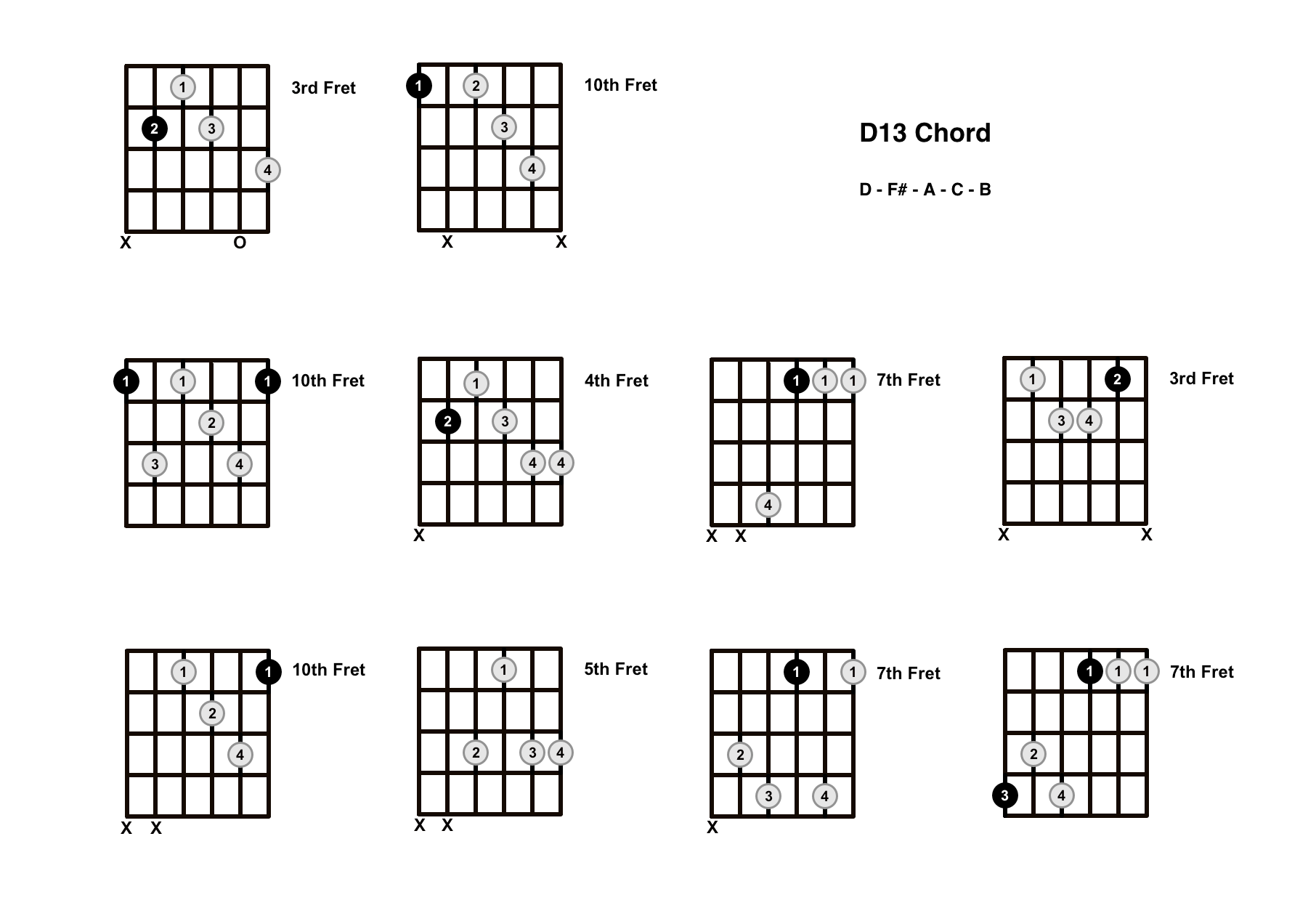 D13 Chord On The Guitar – Diagrams, Finger Positions and Theory