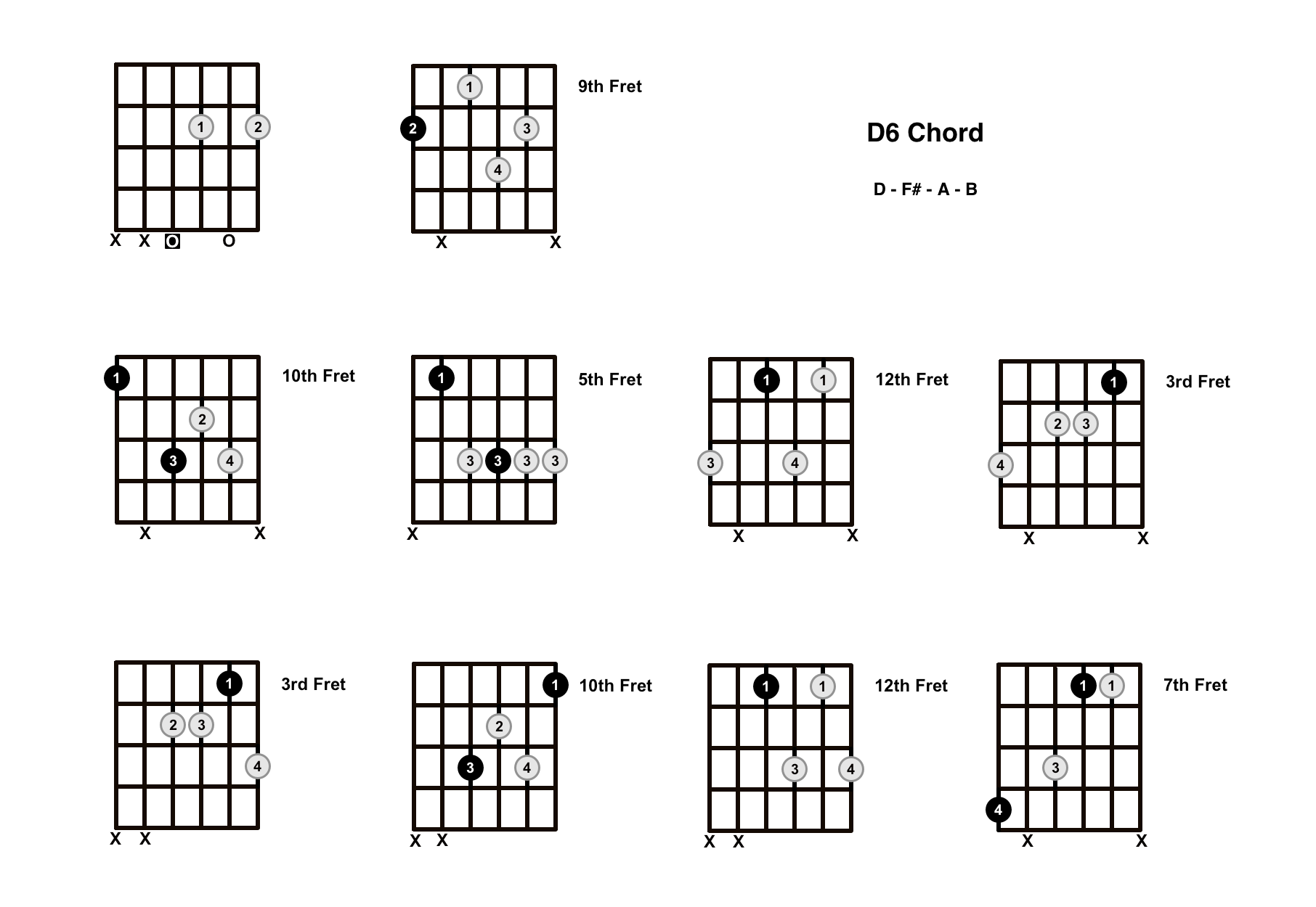 D6 Chord On The Guitar (D Major 6) – Diagrams, Finger Positions and Theory