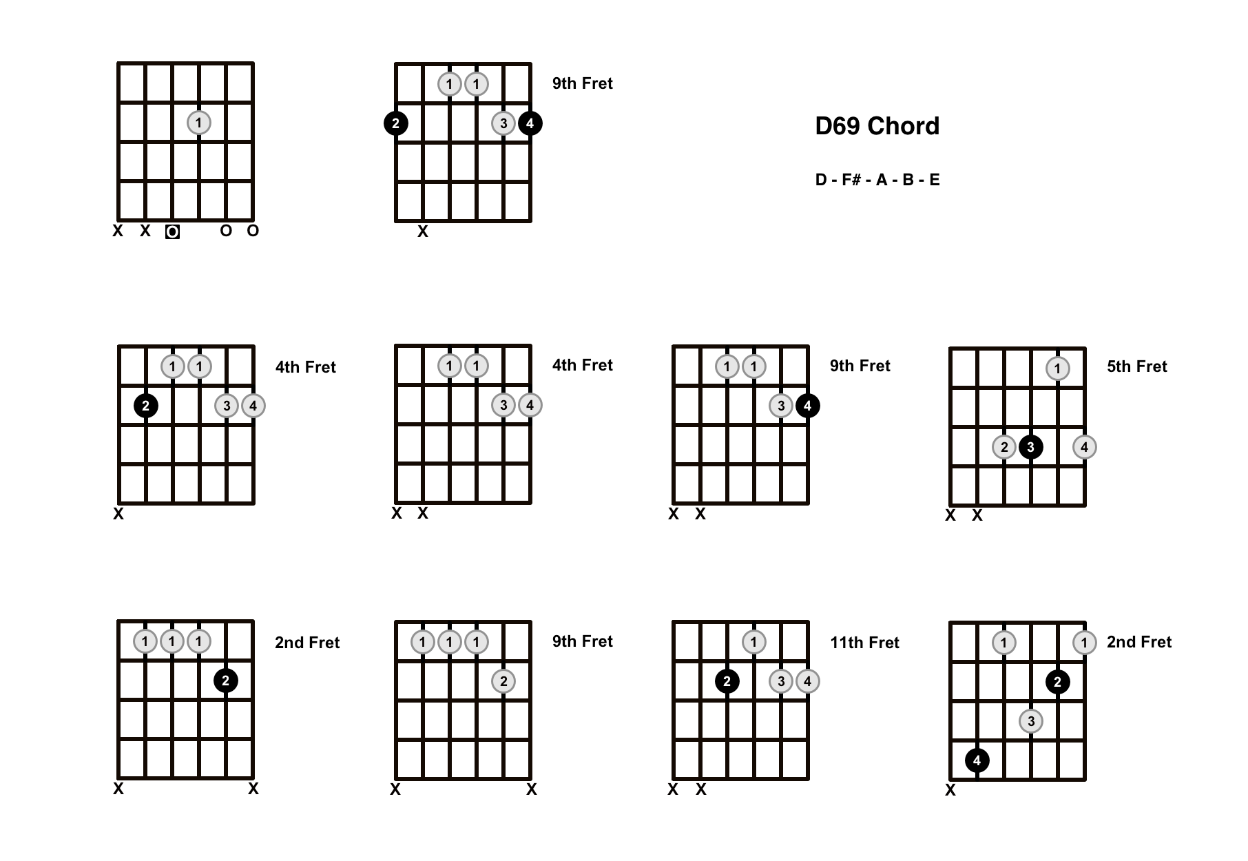D69 Chord On The Guitar – Diagrams, Finger Positions and Theory