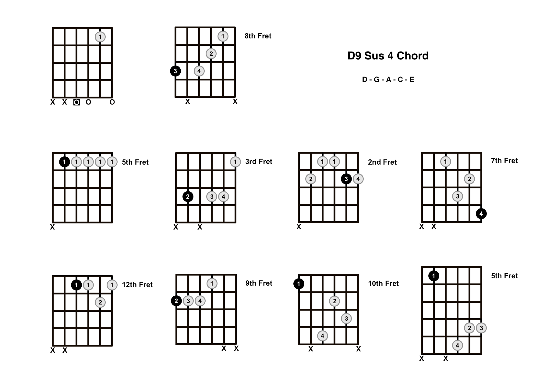 D9 Sus 4 Chord On The Guitar (D9 Suspended 4, C/D) – Diagrams, Finger Positions and Theory