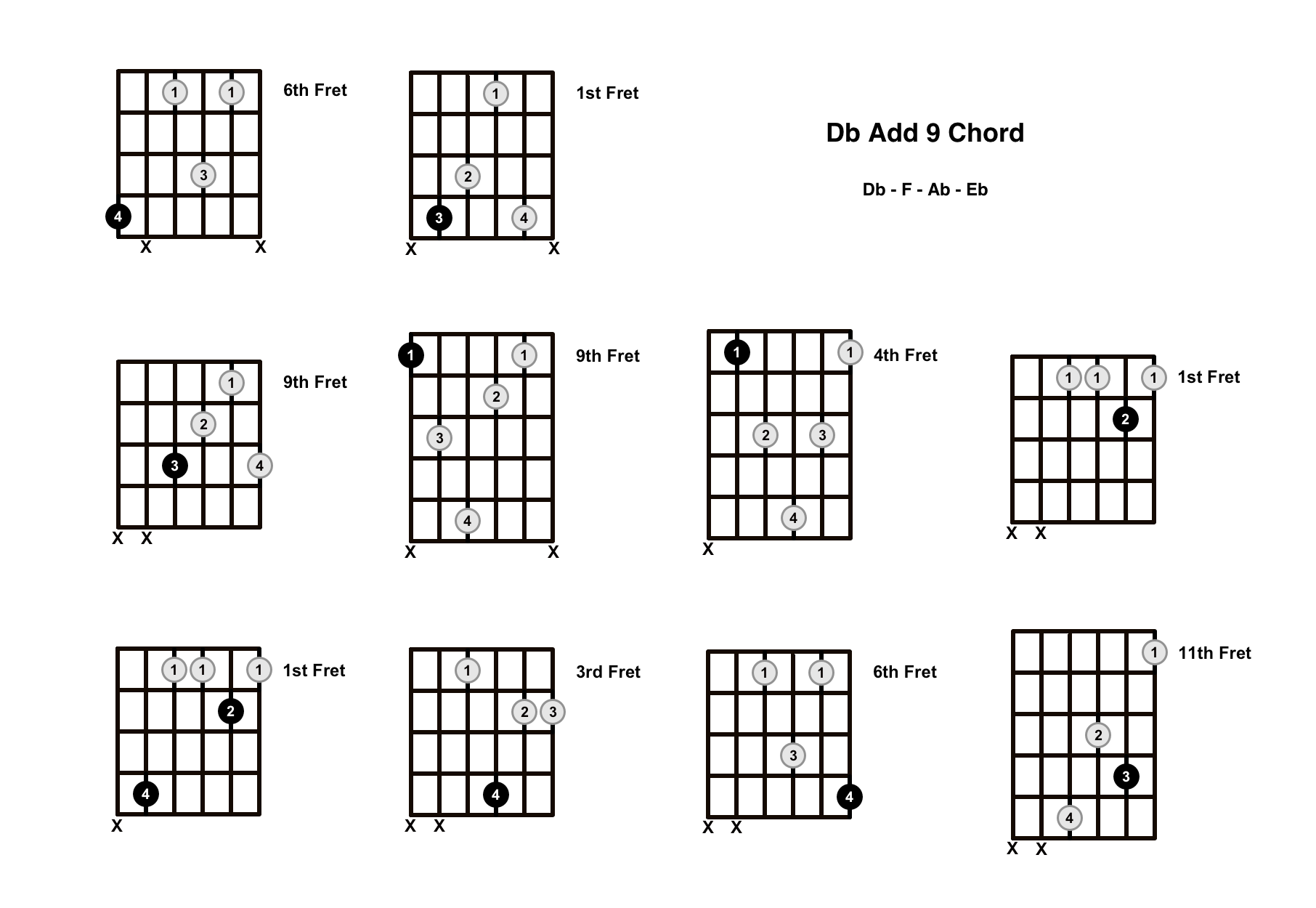 Db Add 9 Chord On The Guitar (D Flat Add 9/D Flat Add 2) – Diagrams, Finger Positions and Theory