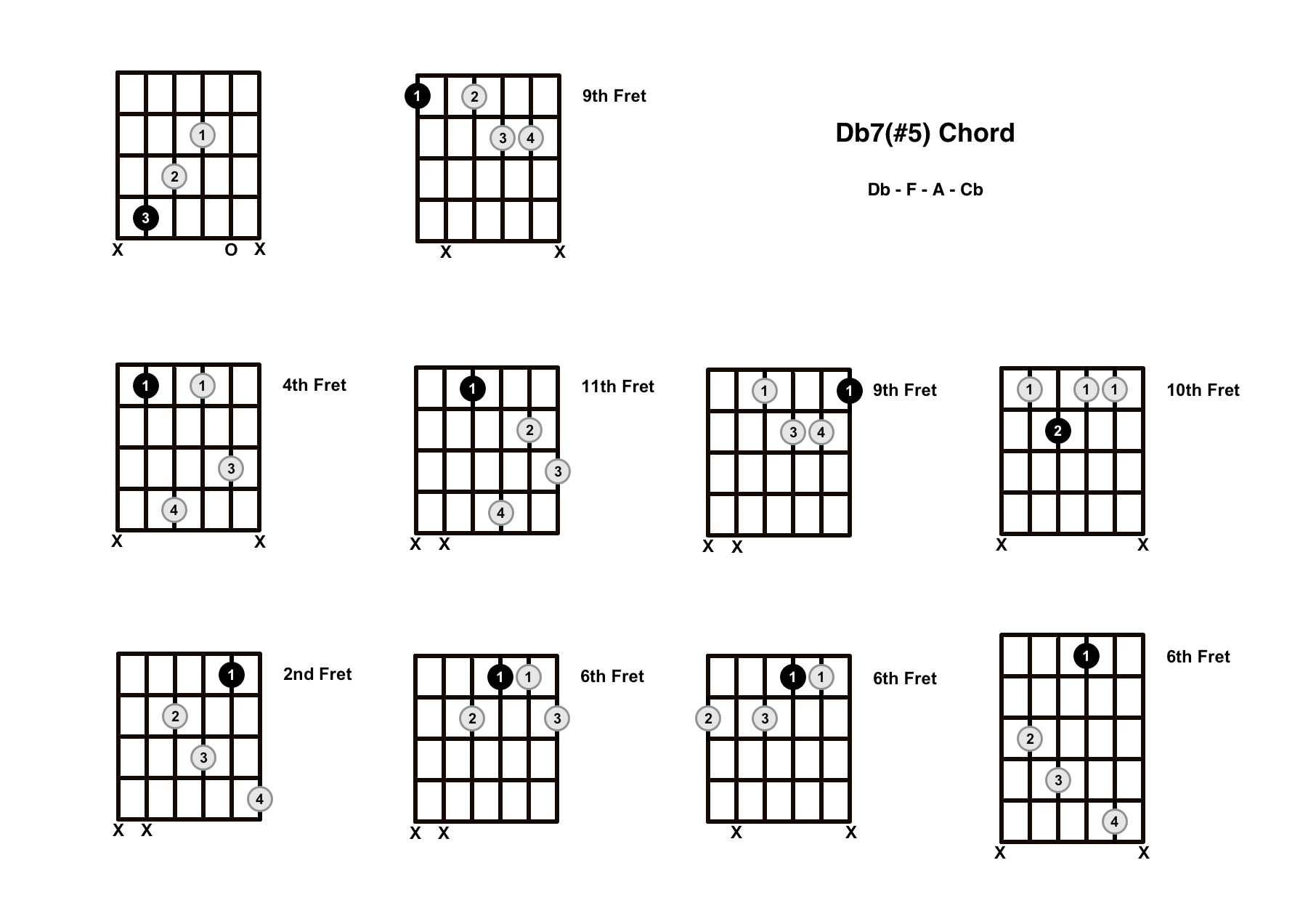D Flat Augmented 7 Chord On The Guitar (Db7#5, Db+7) – Diagrams, Finger Positions and Theory