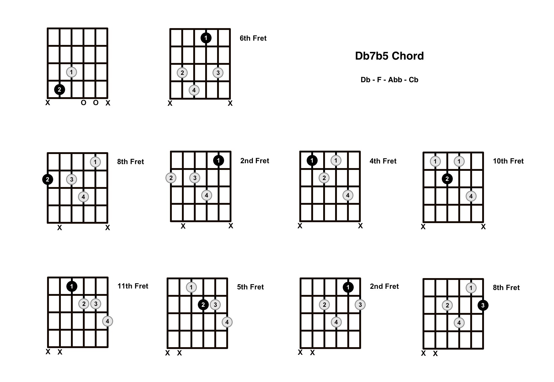 Db7b5 Chord On The Guitar (D Flat Dominant 7 Flat 5) – Diagrams, Finger Positions and Theory